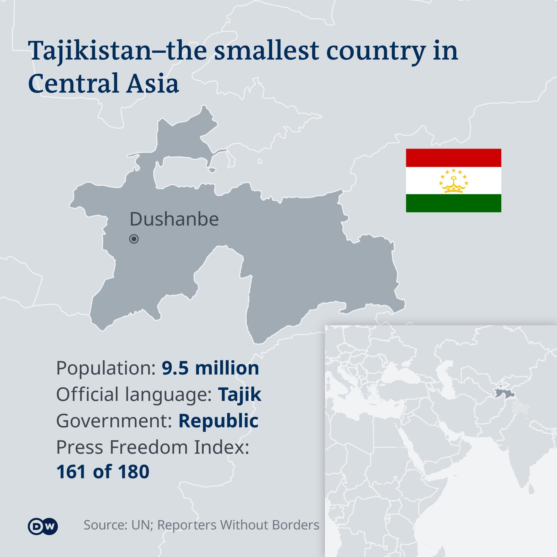 Tajikistan 2020