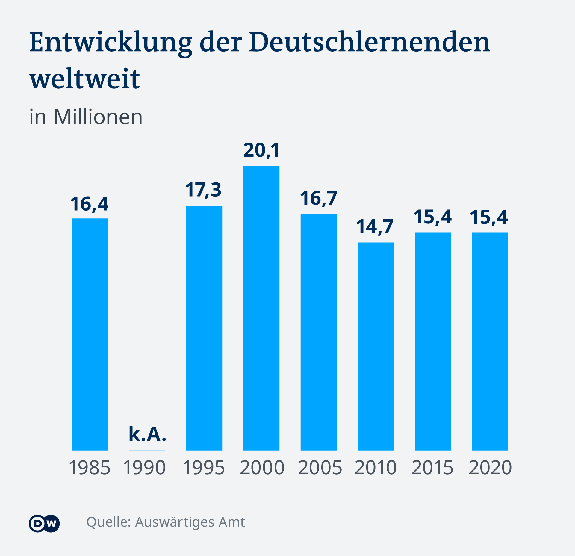Ein Diagramm zeigt die Zahlen der Deutschlerner weltweit zwischen 1985 und 2020 (Quelle: Auswärtiges Amt)