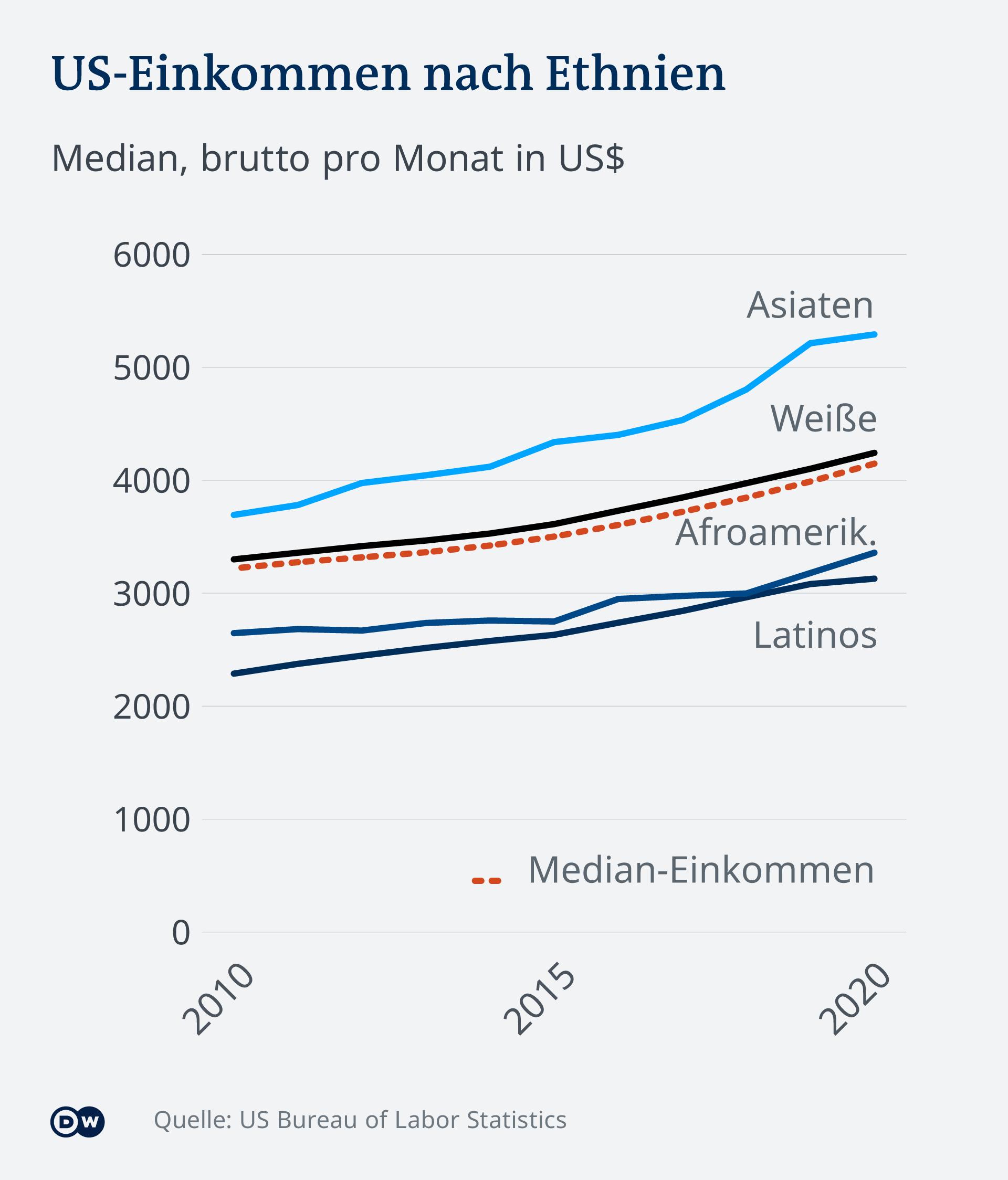 Infografik US-Einkommen nach Ethnien DE