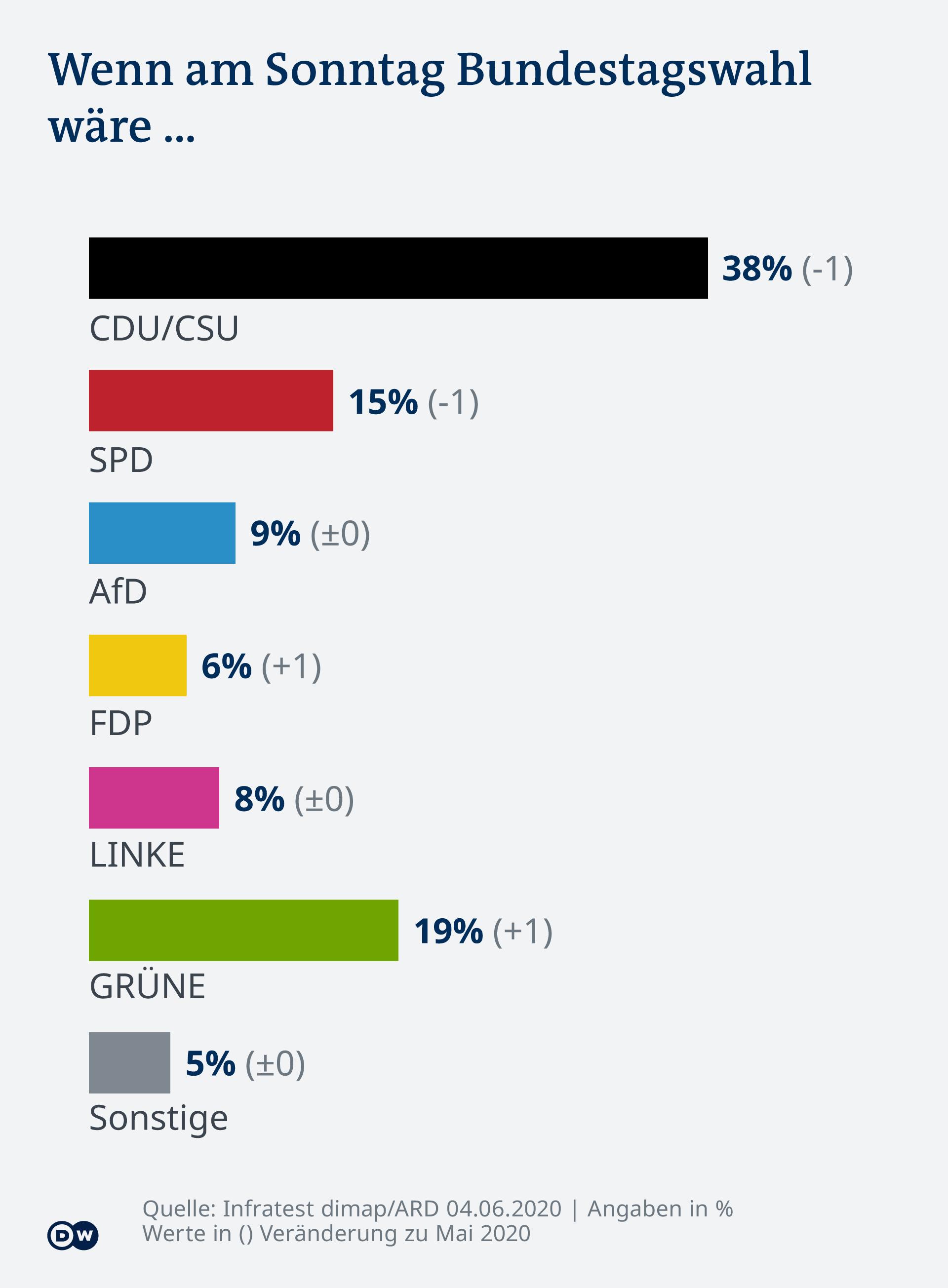 Infografik - DeutschlandTrend 20/06 - DE