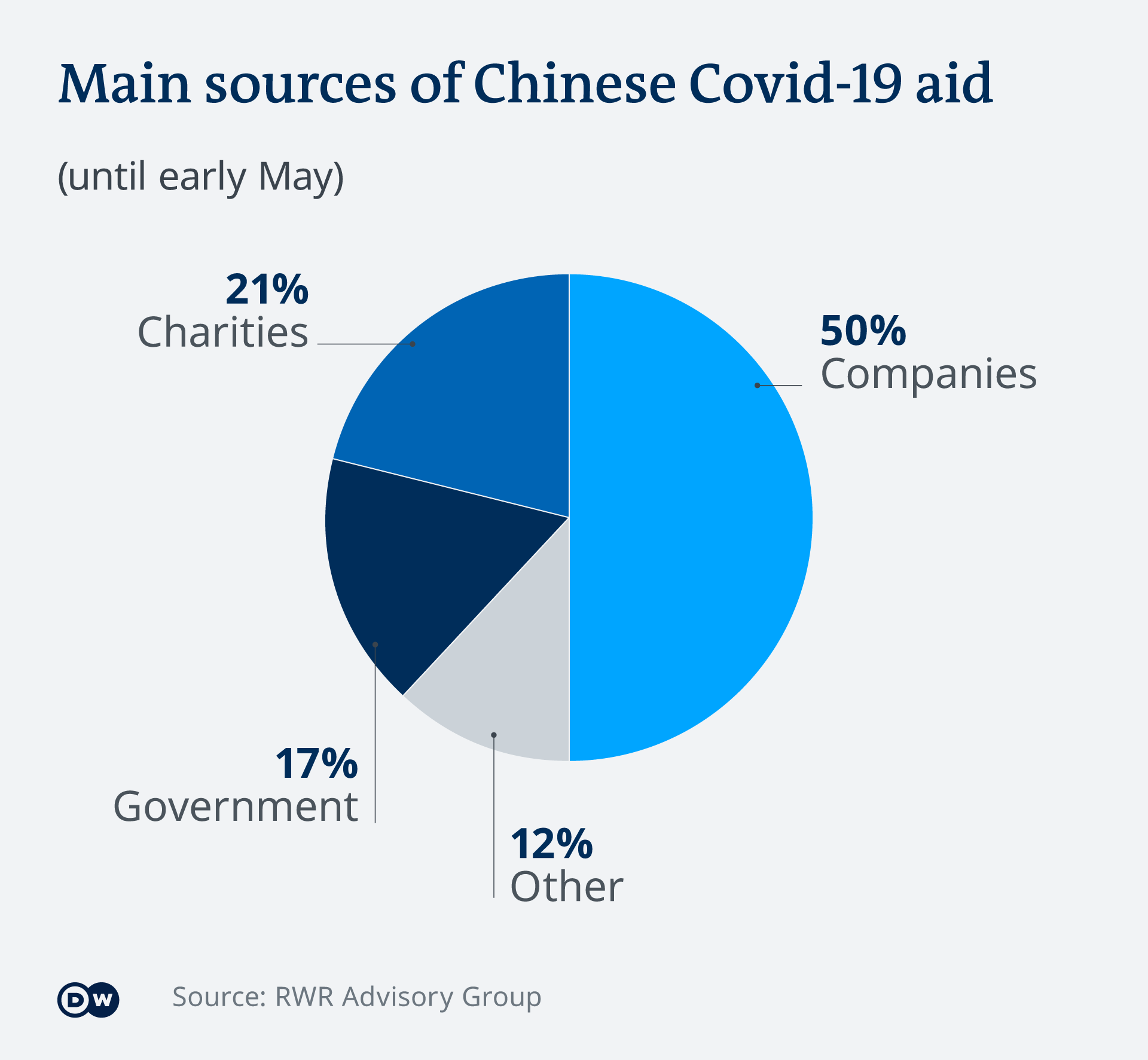 Main sources of Chinese COVID-19 aid