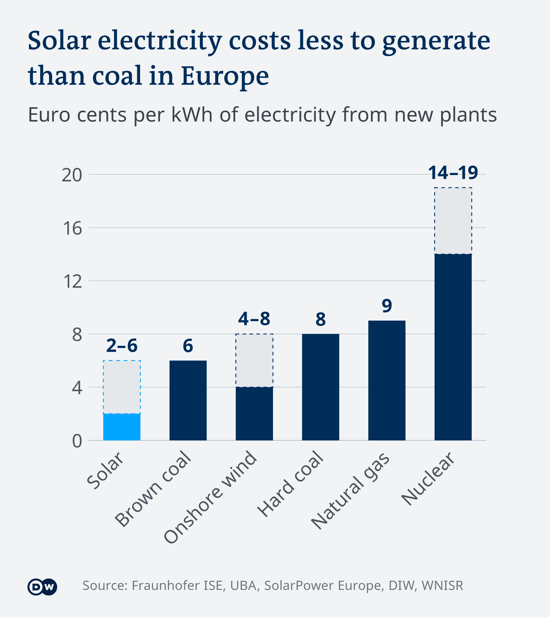 Data visualisation: Solar electricity costs less to generate than coal in Europe