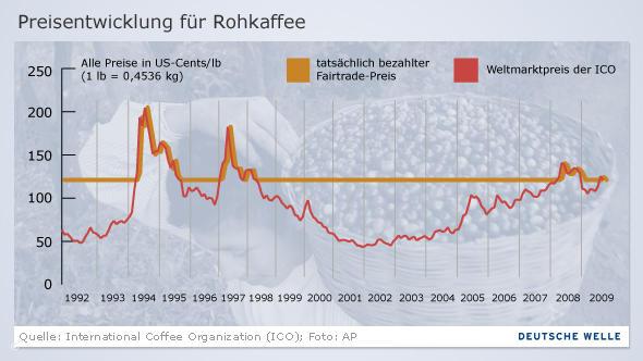 Grafik zur Preisentwicklung bei Kaffee 1992-2009