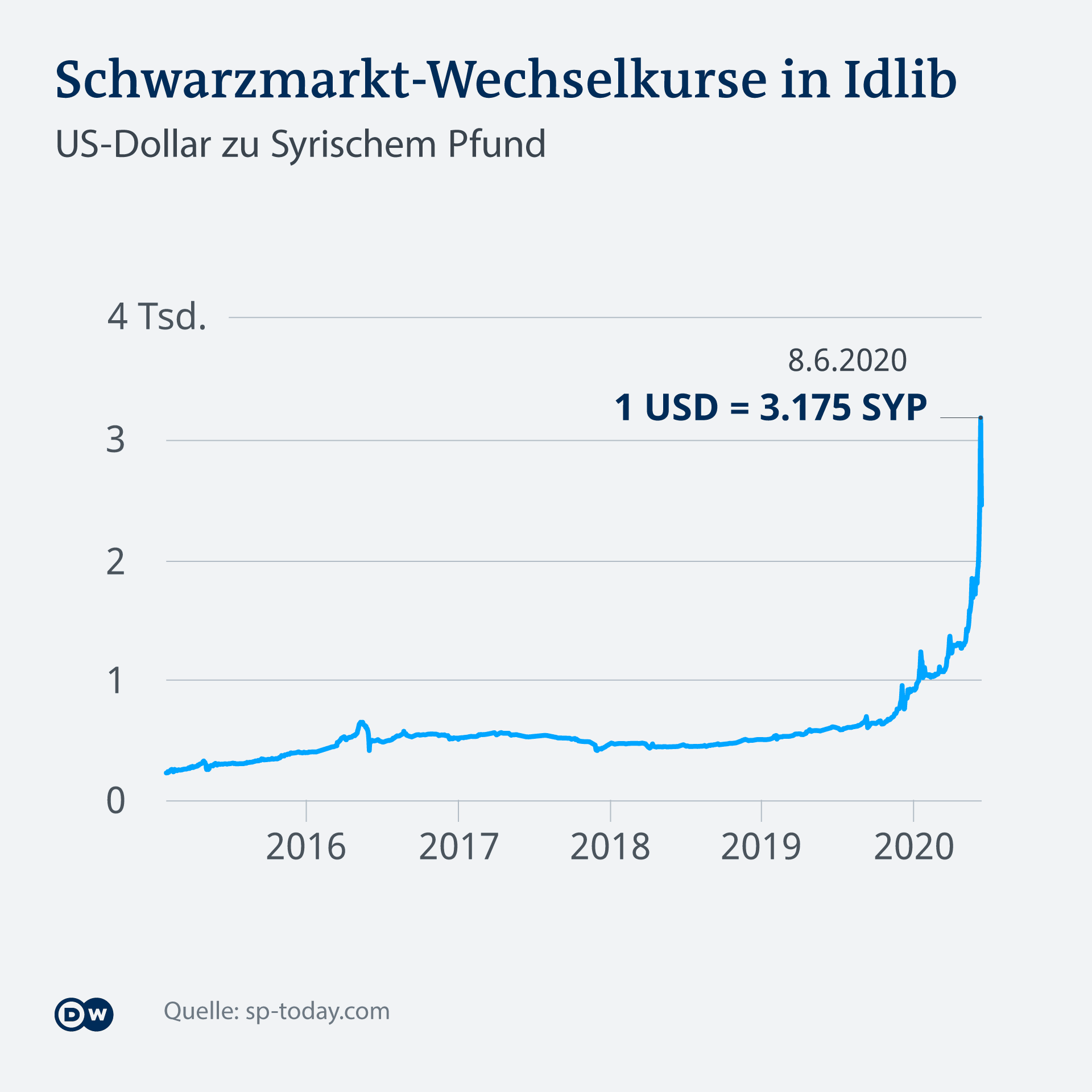Infografik Schwarzmarkt-Wechselkurse in Idlib DE