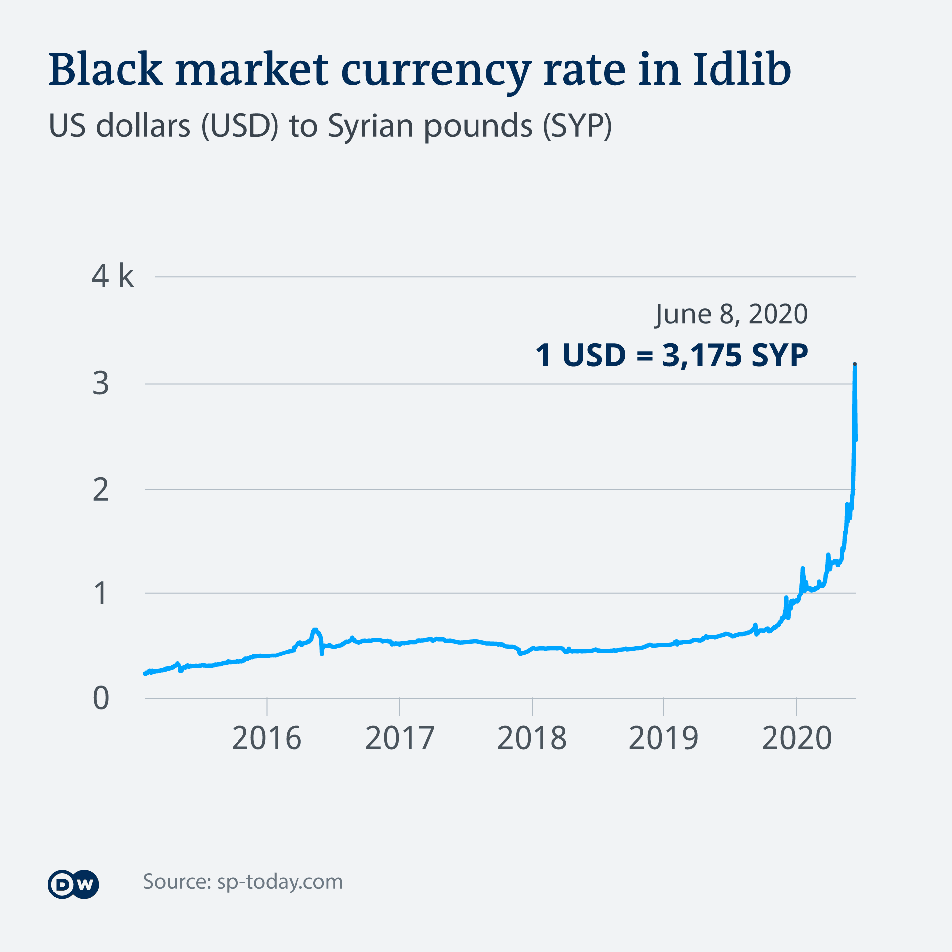 DW Infographic: Black market currency exchange rates in Syria