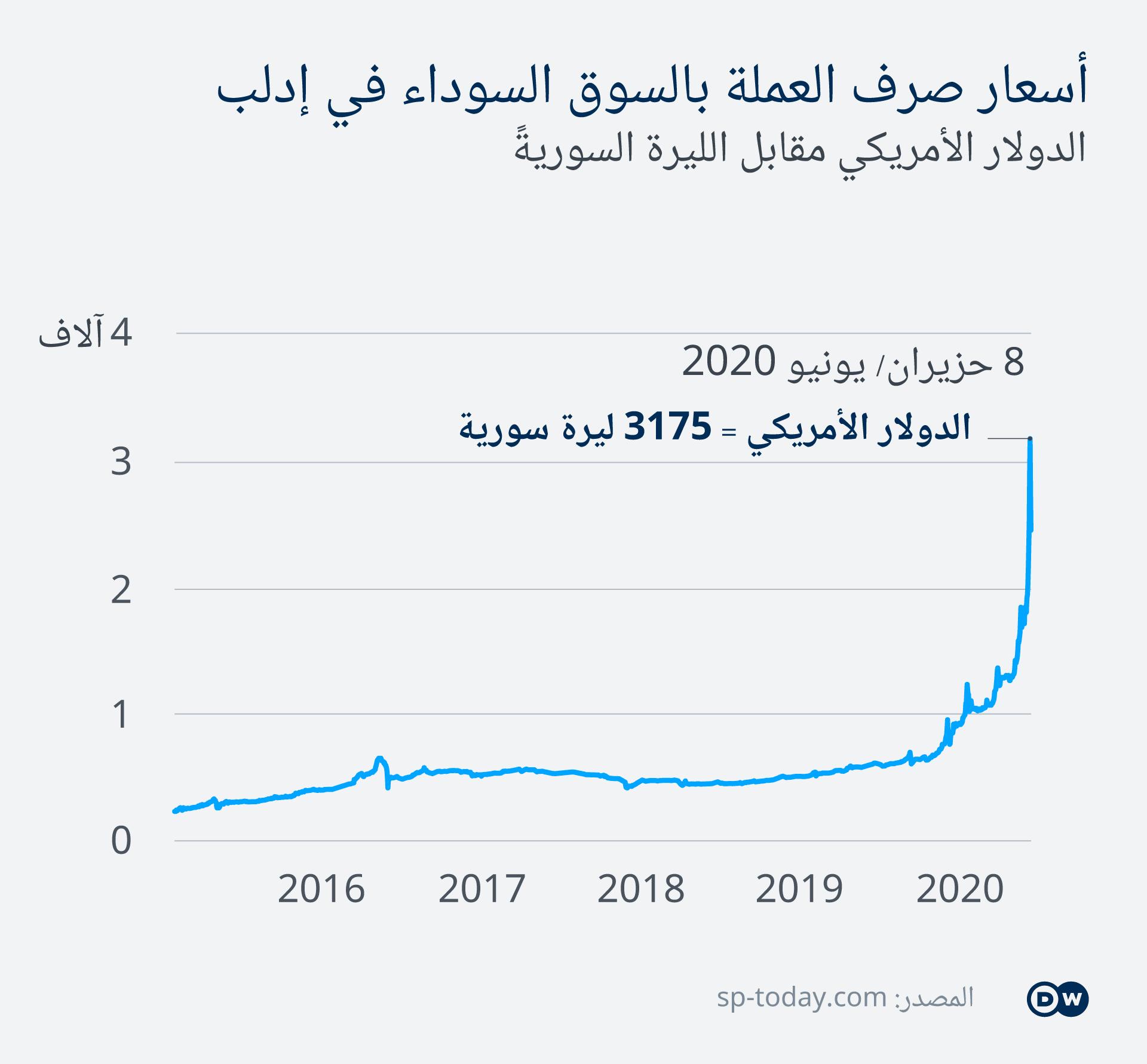 Infografik Schwarzmarkt-Wechselkurse in Idlib AR