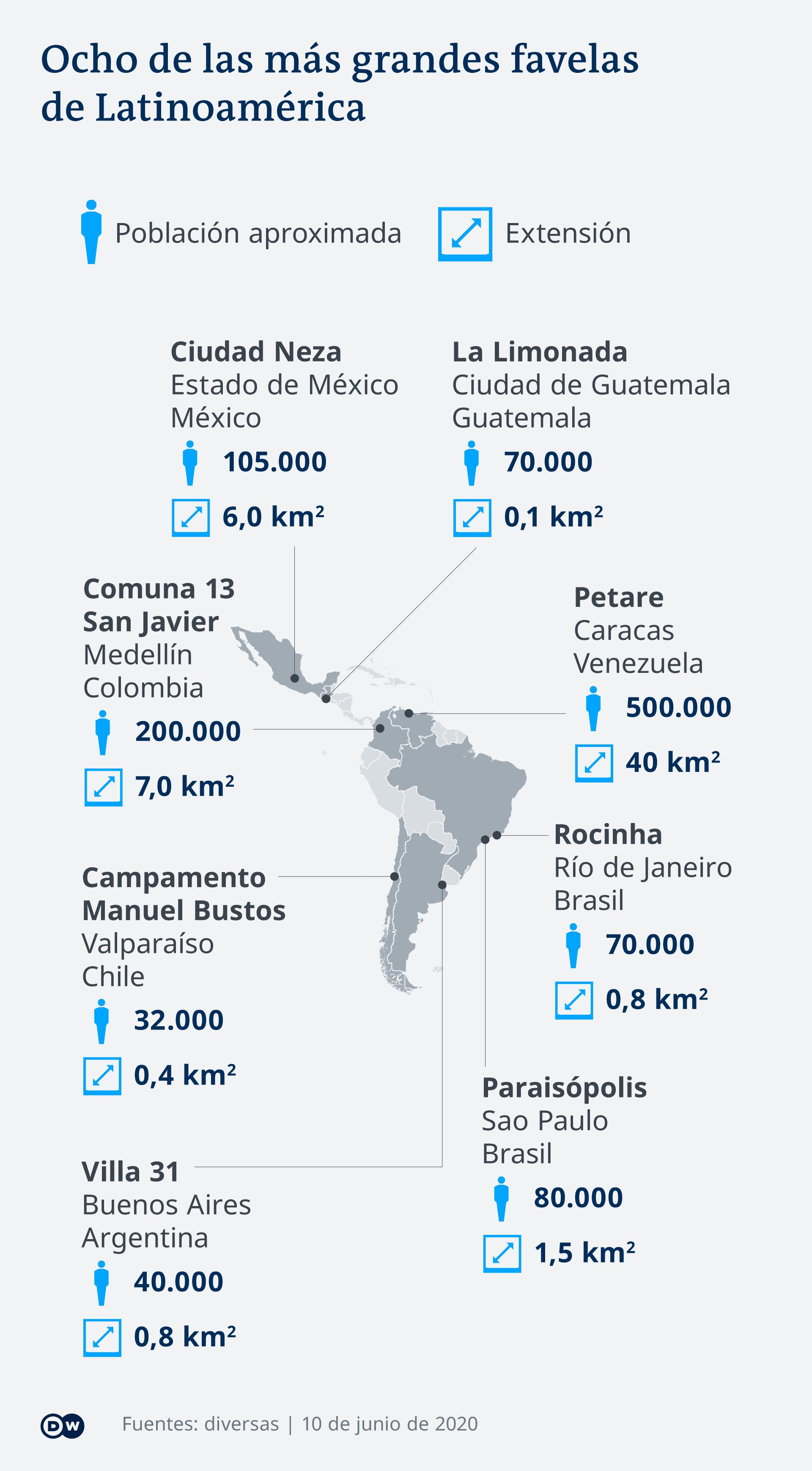 Infografik acht von den größten Slums in Lateinamerika ES