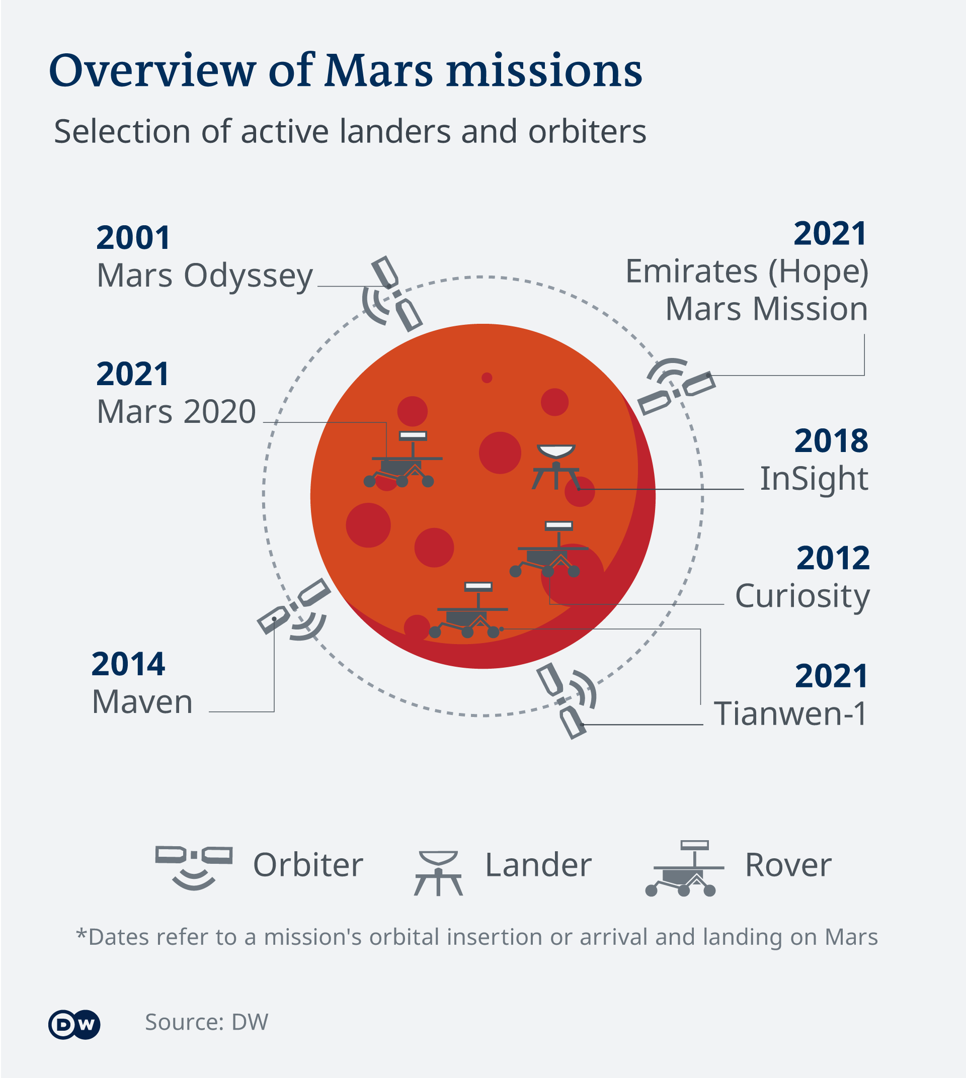 An infographic gives an overview of Mars missions