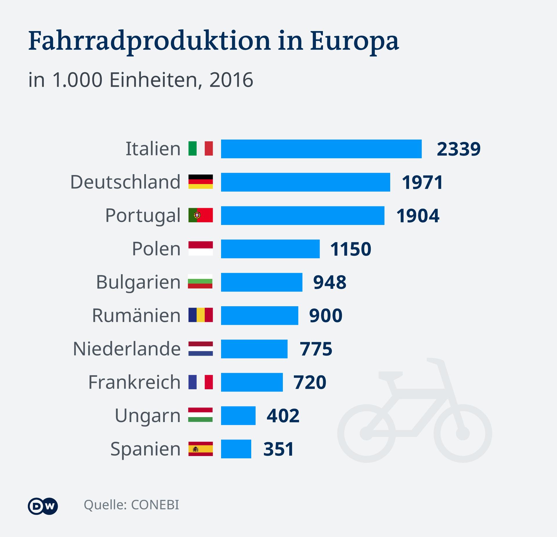 Infografik Fahrradproduktion Europa
