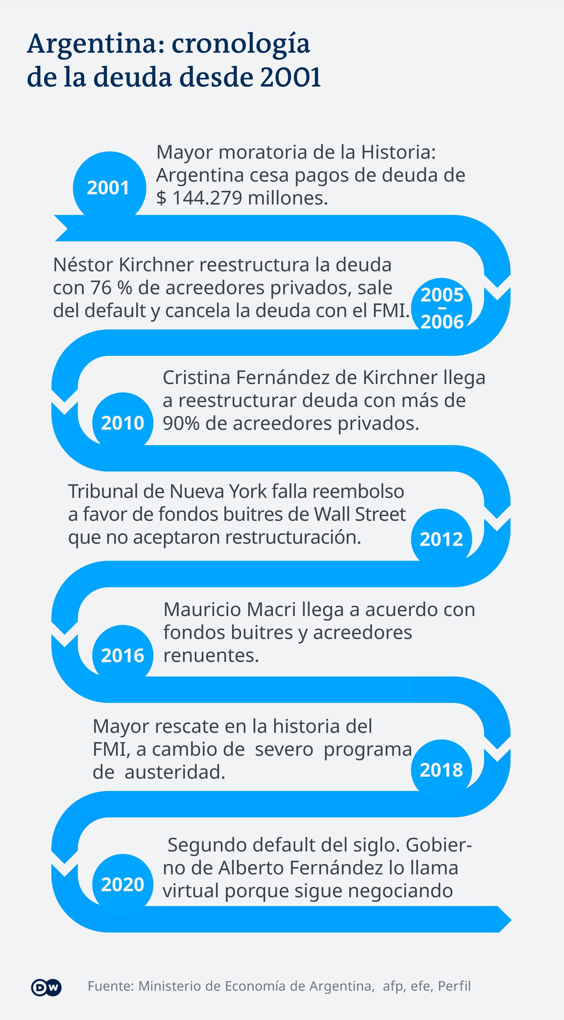 Infografik Schulden Argentinien Timeline ES