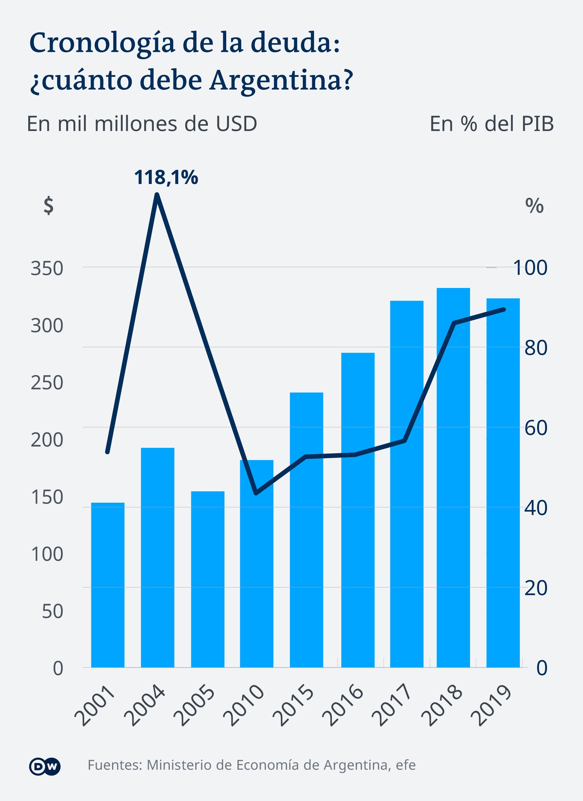 Infografik Schulden Argentinien ES
