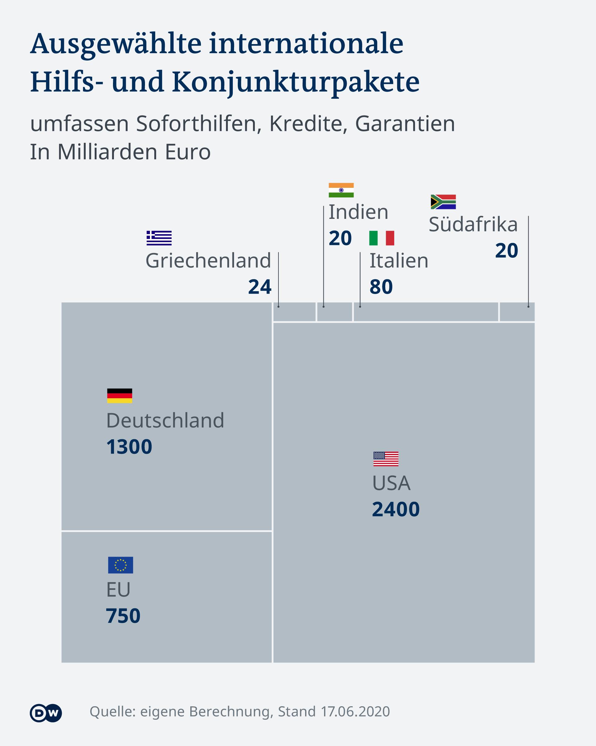 Infografik internationale Hilfs- und Konjunkturpakete
