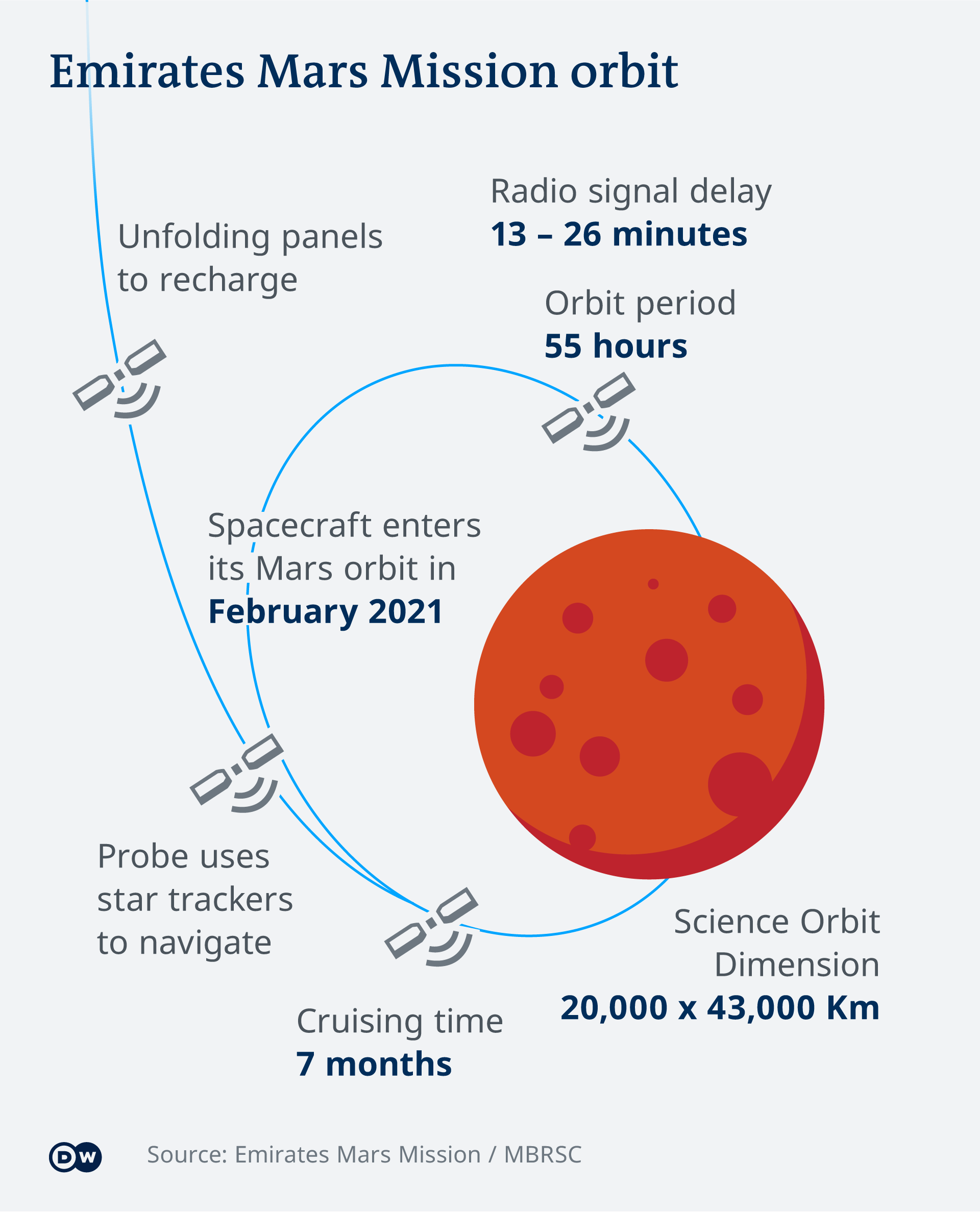 Alt: Infographic: The Emirates Mars Mission journey and orbit (Source: Emirates Mars Mission/MBRSC)