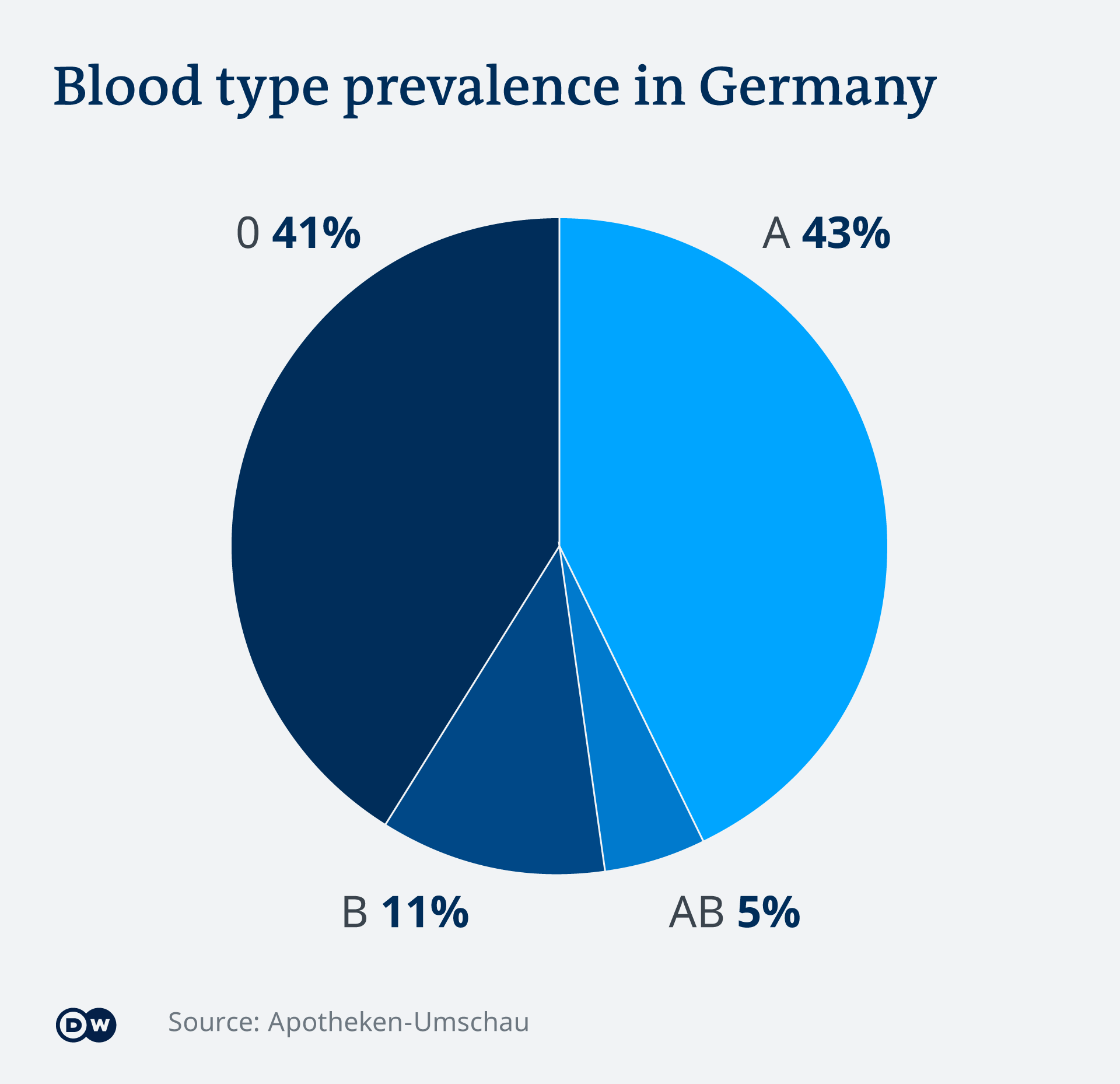 Infografik Blutgruppen Deutschland EN