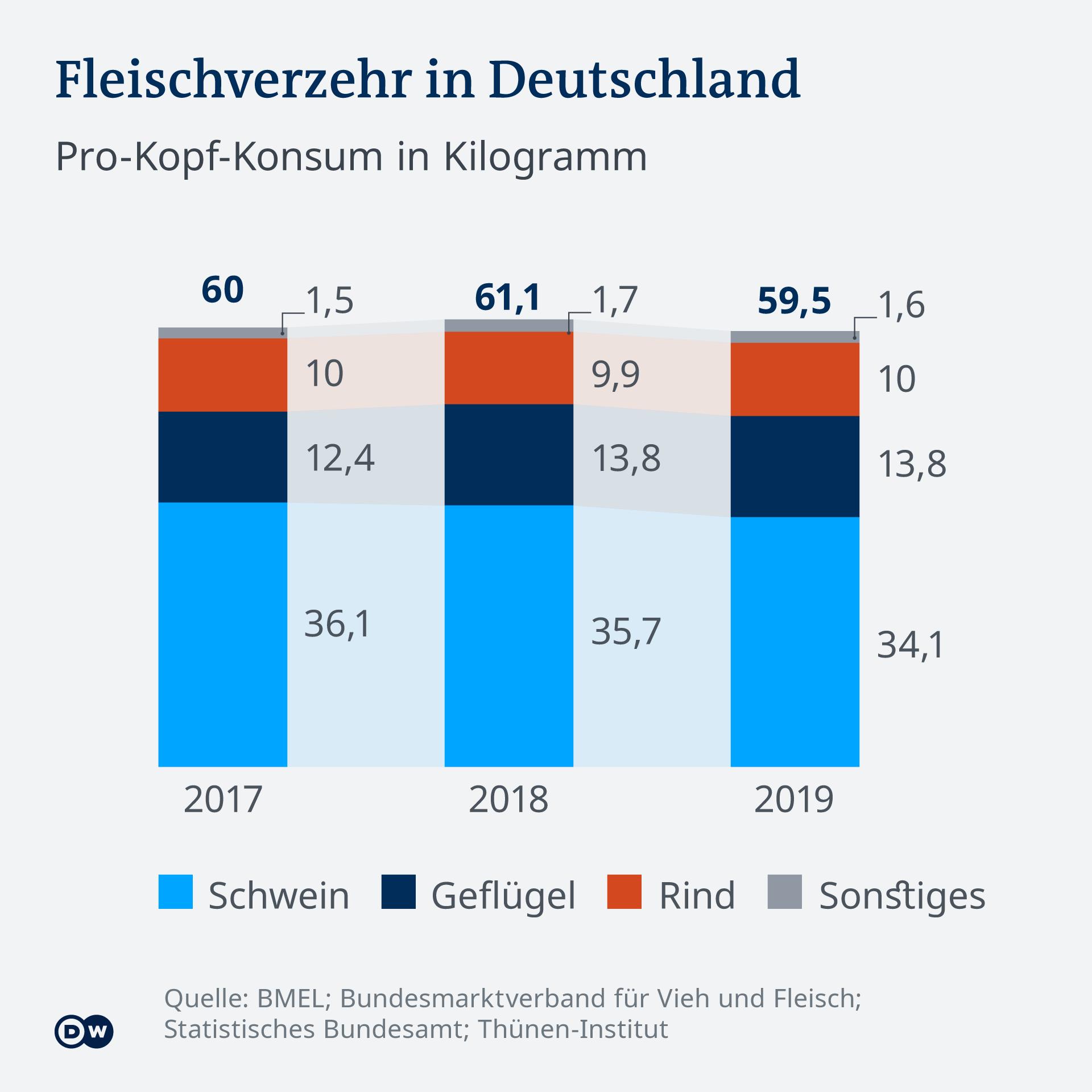 Infografik Fleischverzehr in Deutschland DE