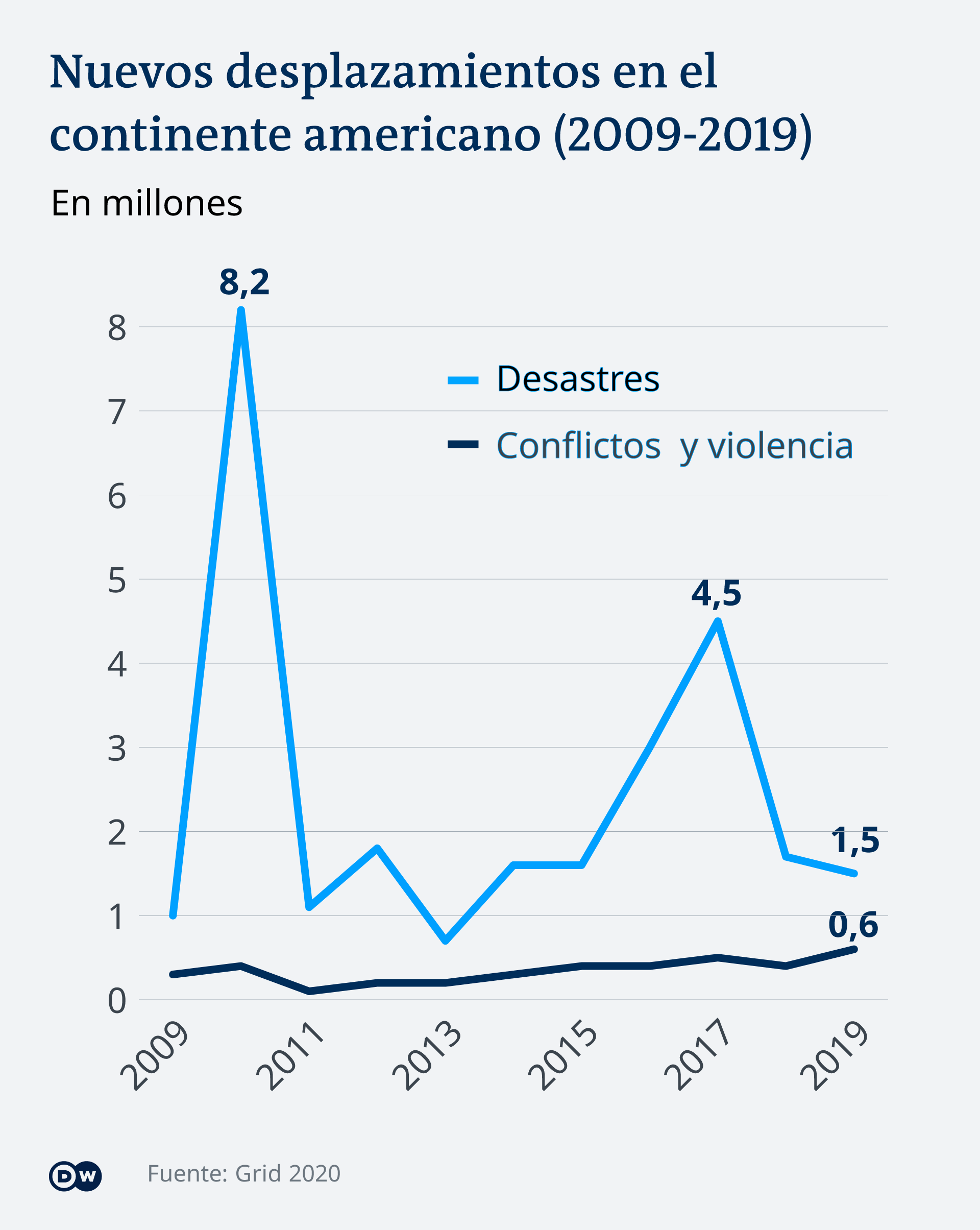 Infografik Flüchtlinge Amerikas ES