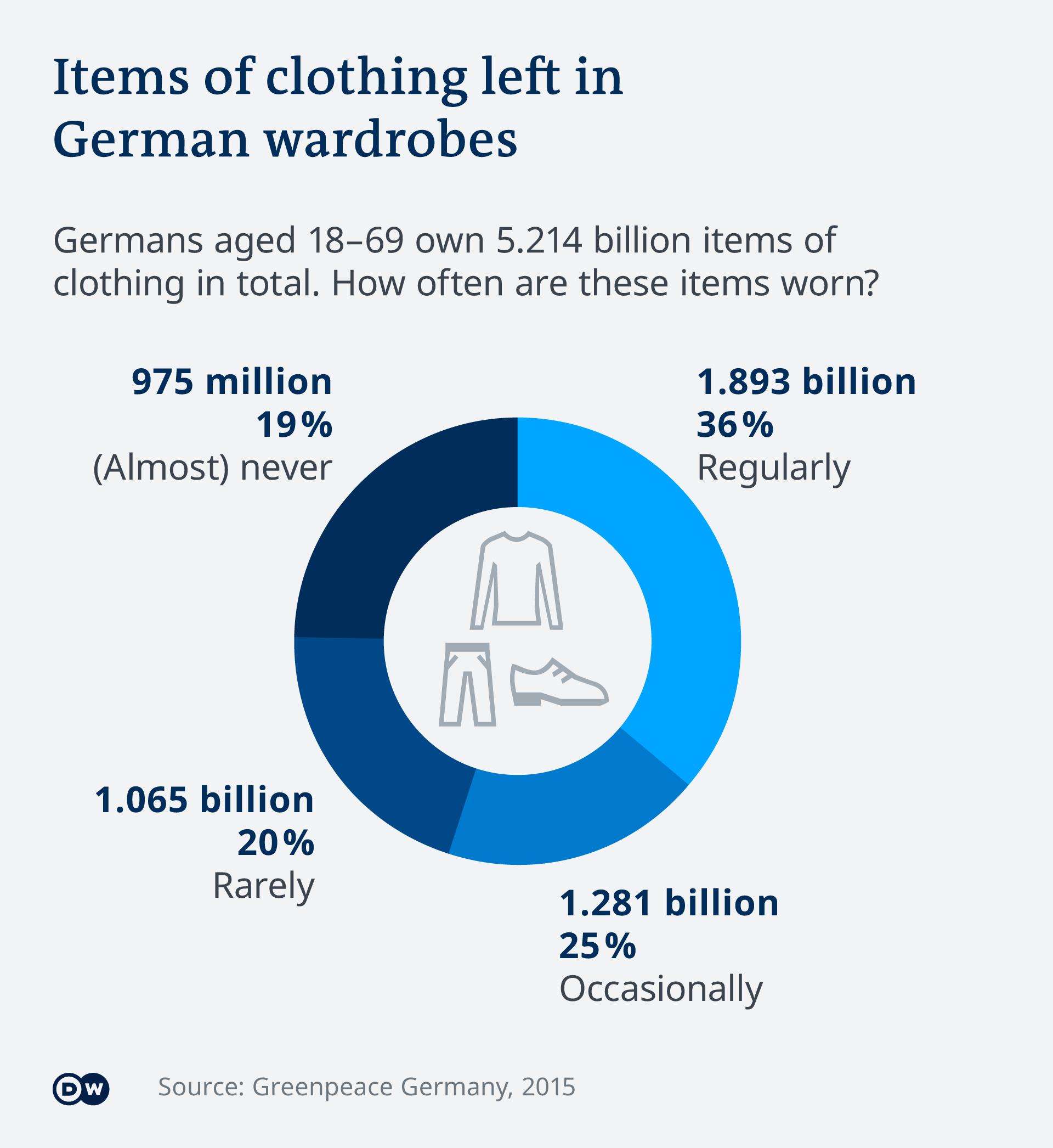 Infografik Kleidungsbestand in Deutschland EN
