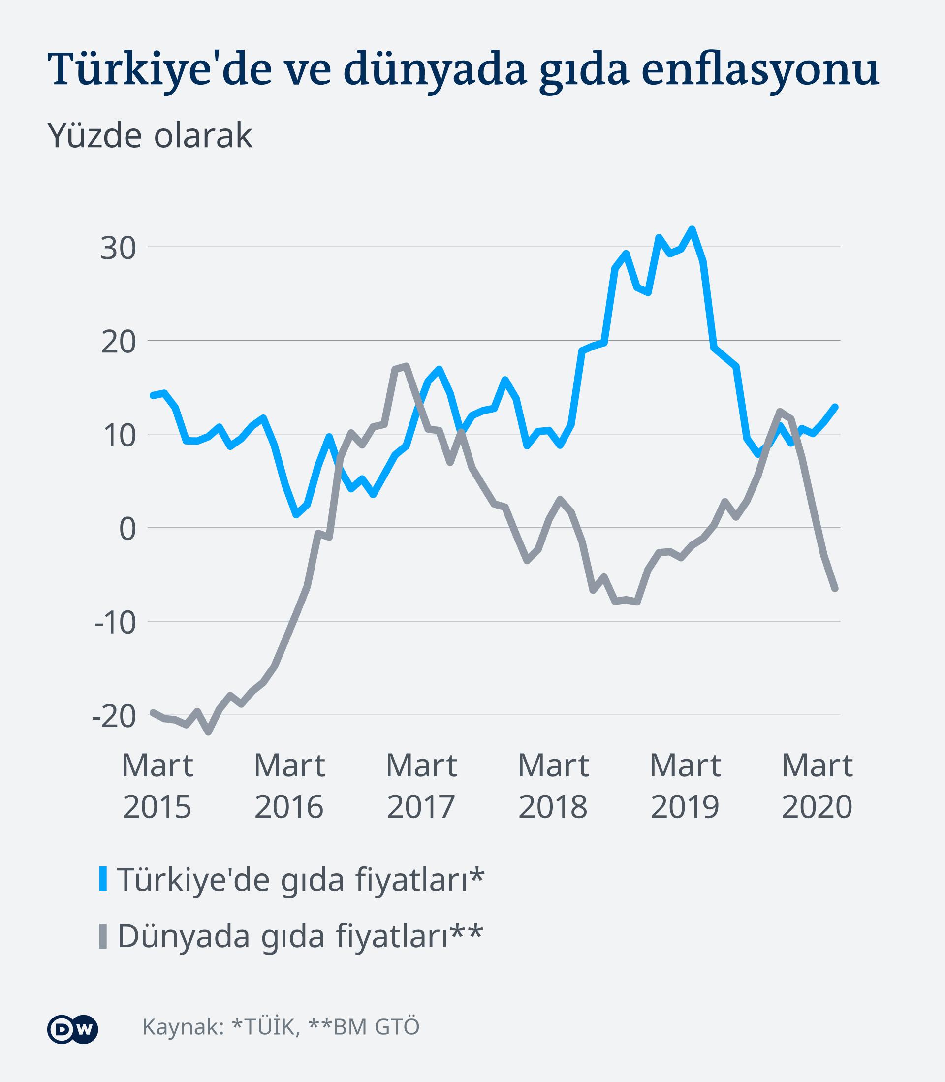 Infografik Lebensmittelpreise Vergleich Türkei, Welt TR