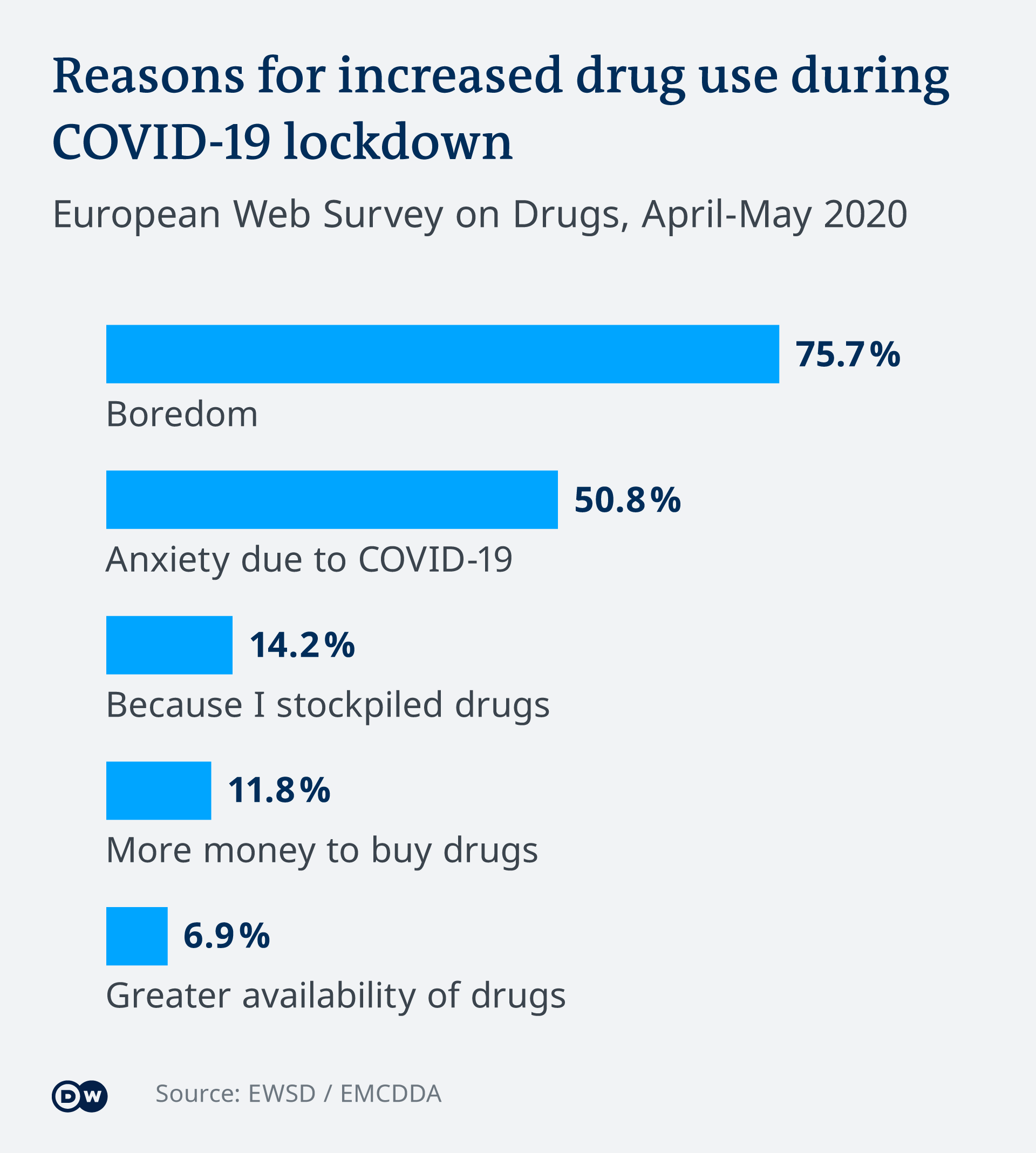Infographic on why illicit drug consumption increased during COVID-19 lockdown in Europe (Source: EWSD / EMCDDA)