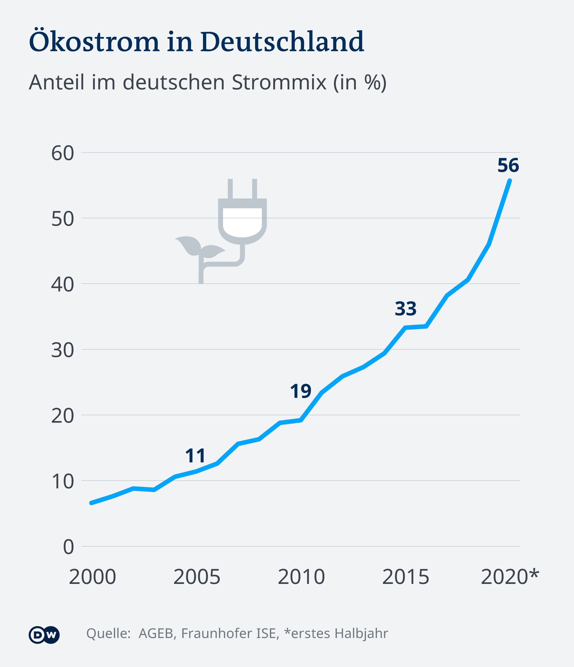 DW-Infografik: Ökostrom-Zuwachs in Deutschland von 7 % im Jahr 2000 auf 56% im Jahr 2020 (erstes Halbjahr)