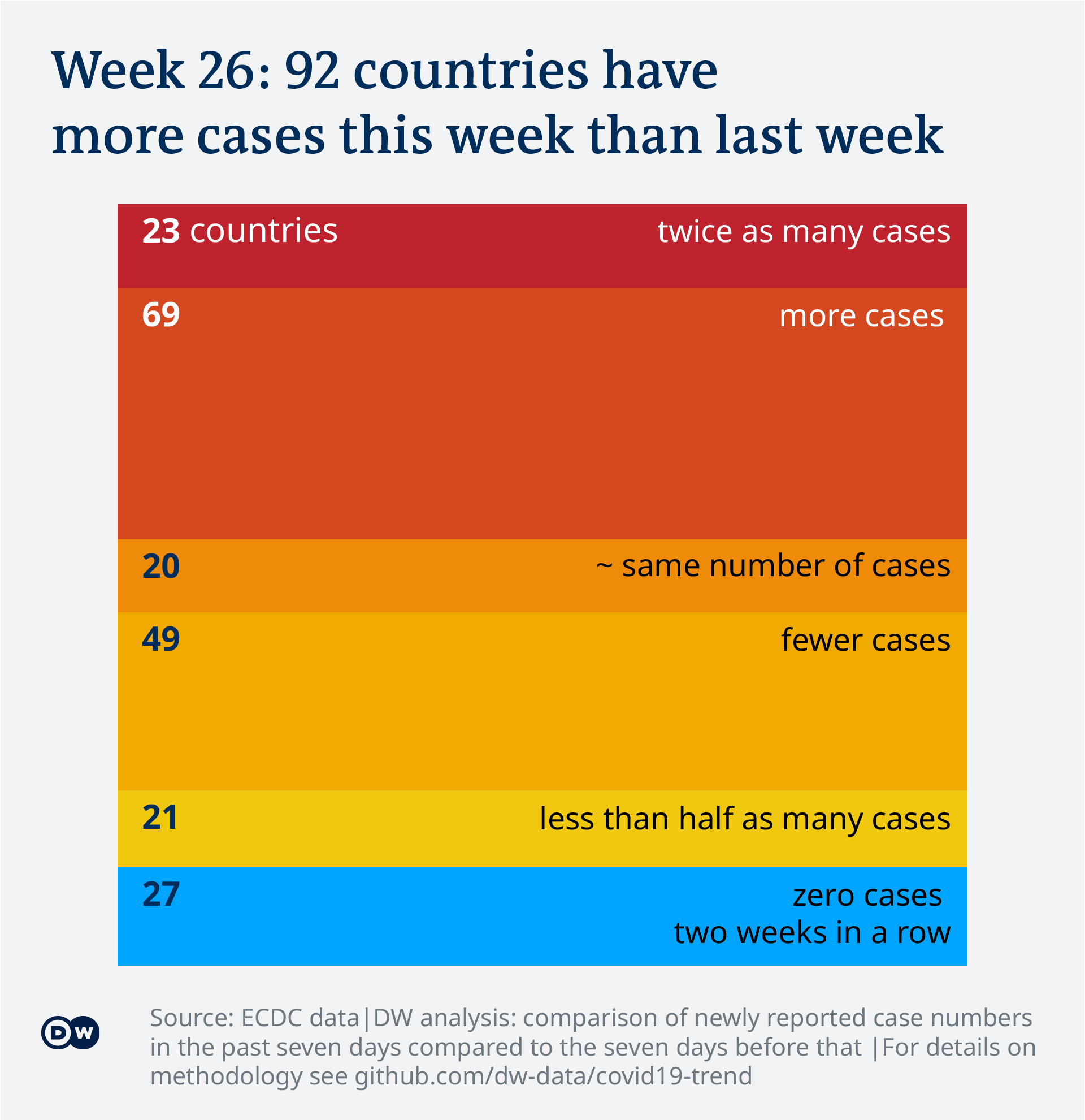 Data visualization: Covid-19 global case numbers trend - calendar week 26