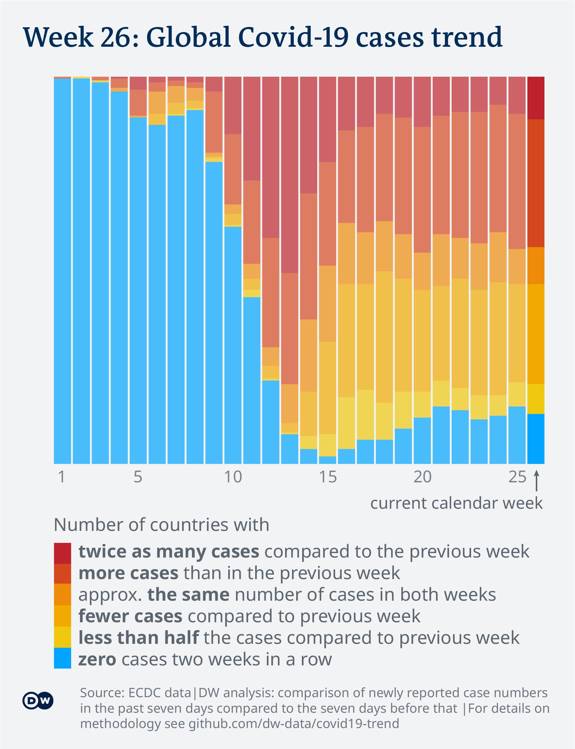 Data visualization: Covid-19 global case numbers trend - until calendar week 26