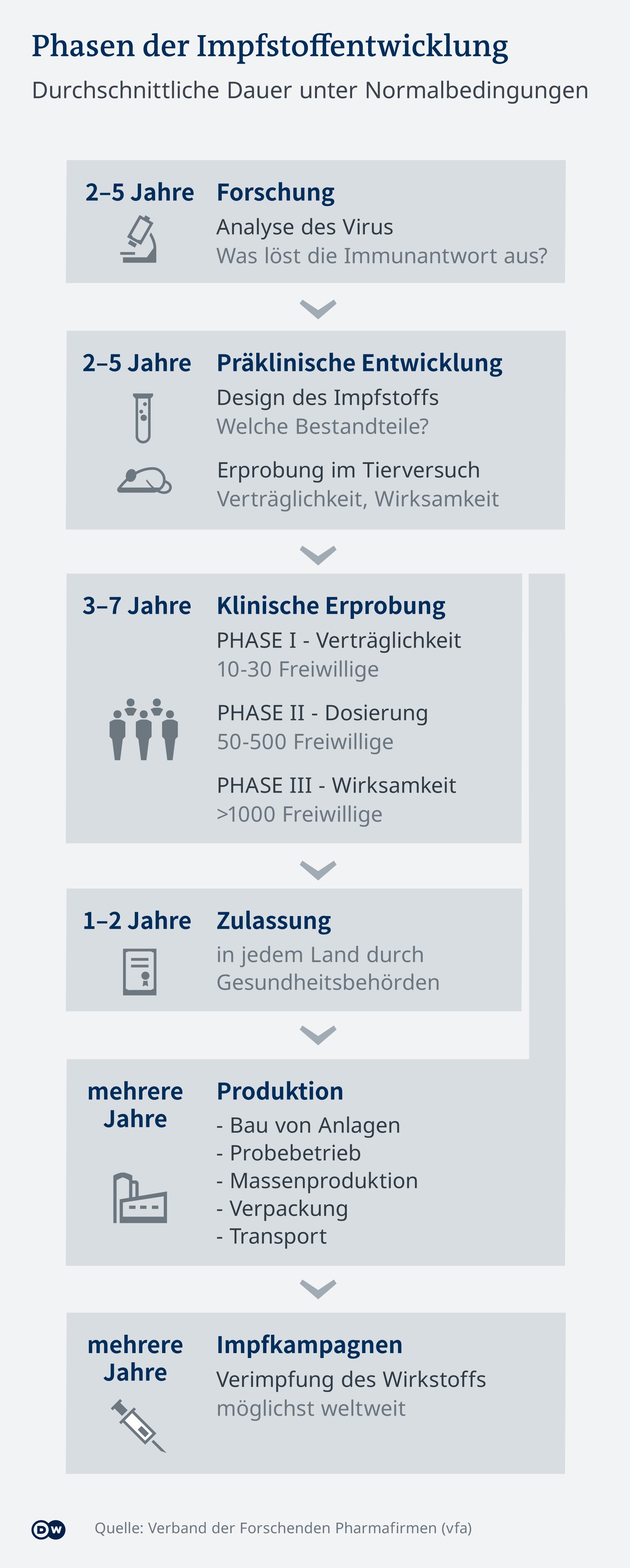 Infografik Impfstoffentwicklung DE