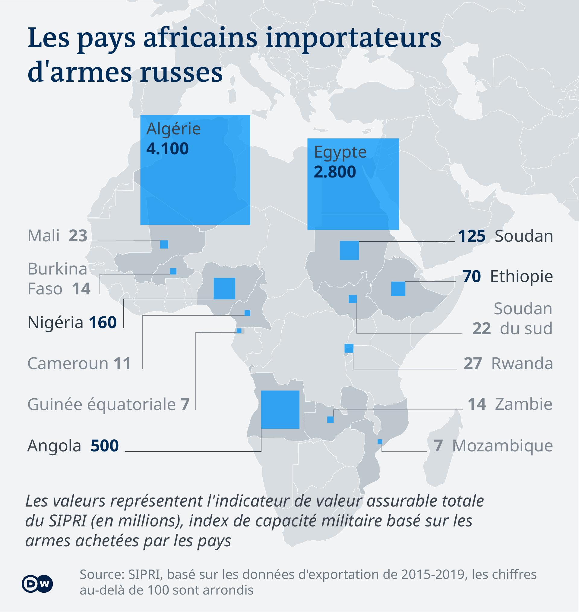 Les pays africains importateurs d'armes russes