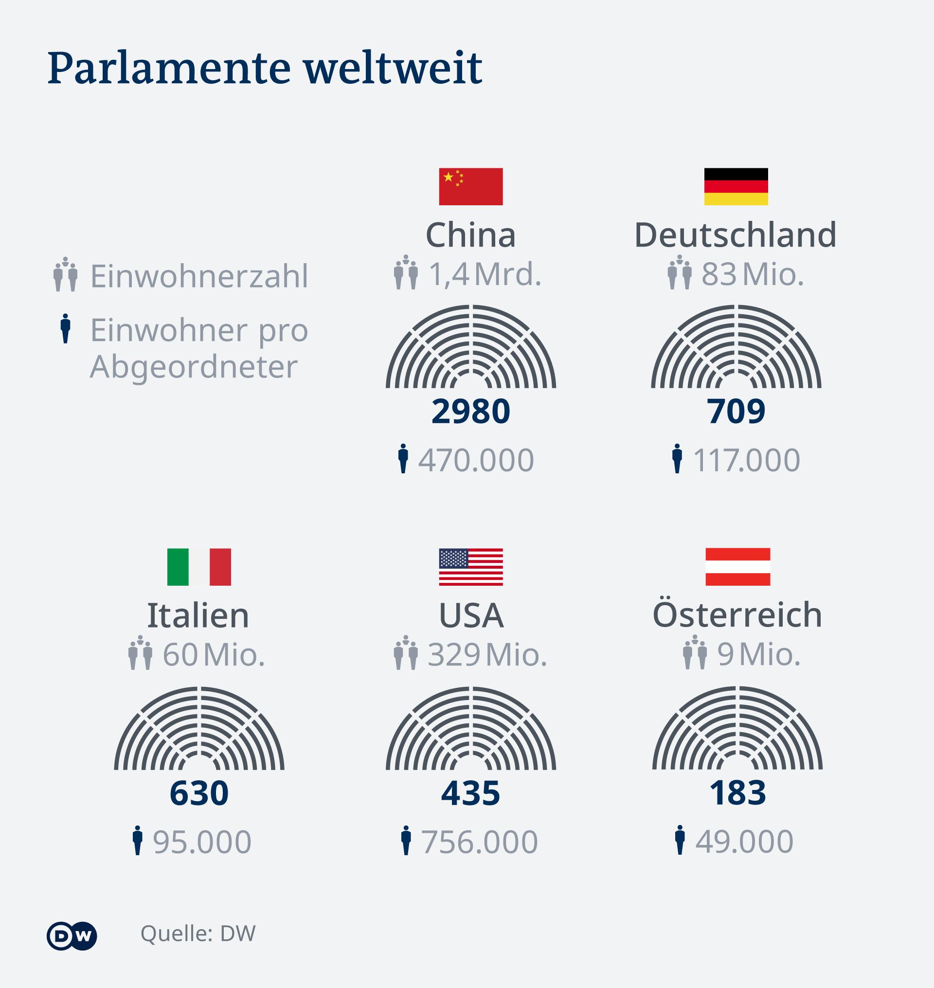 Infografik Vergleich Anzahl Abgeordnete Parlamente DE