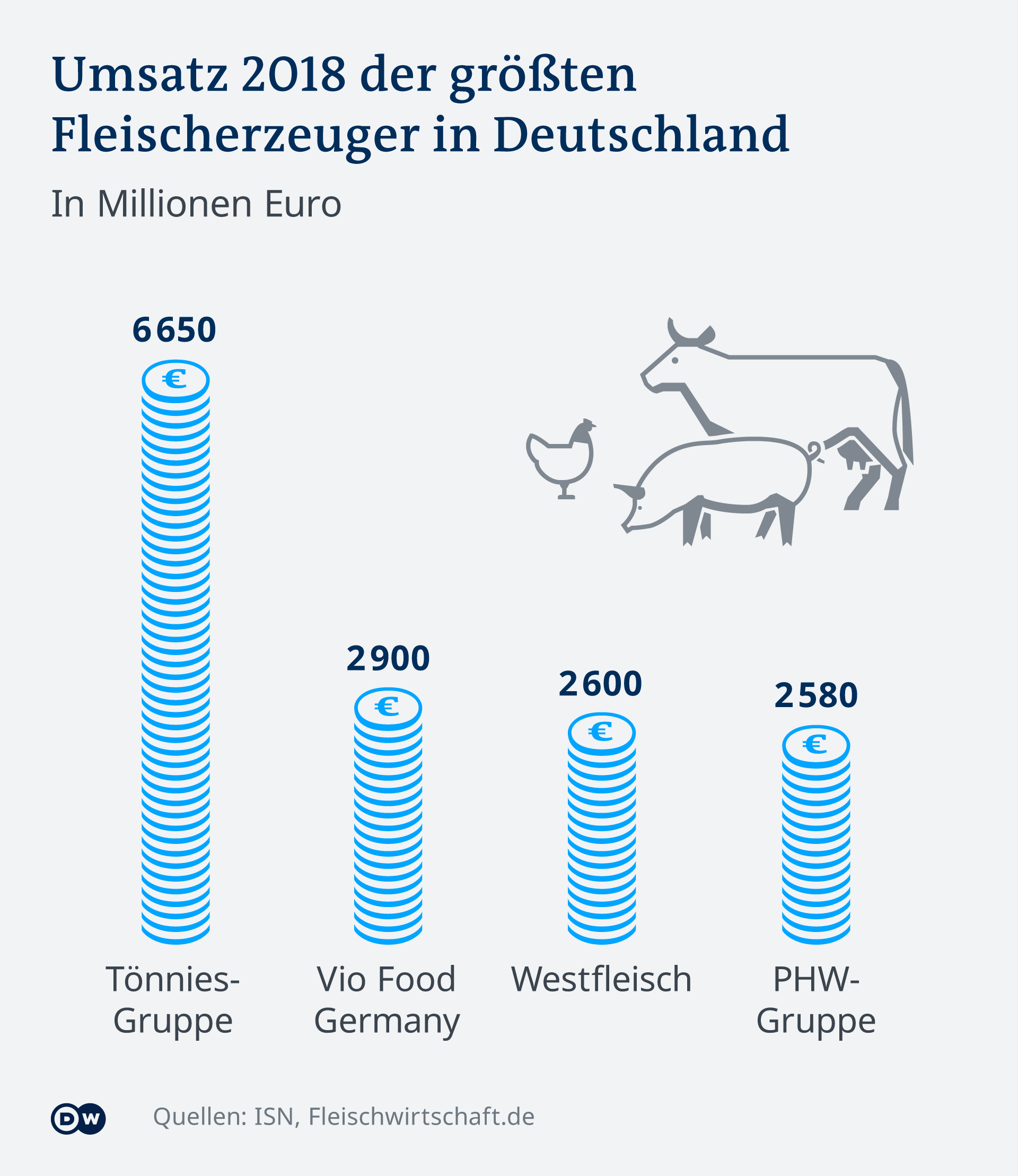 Proizvođači mesa u Njemačkoj