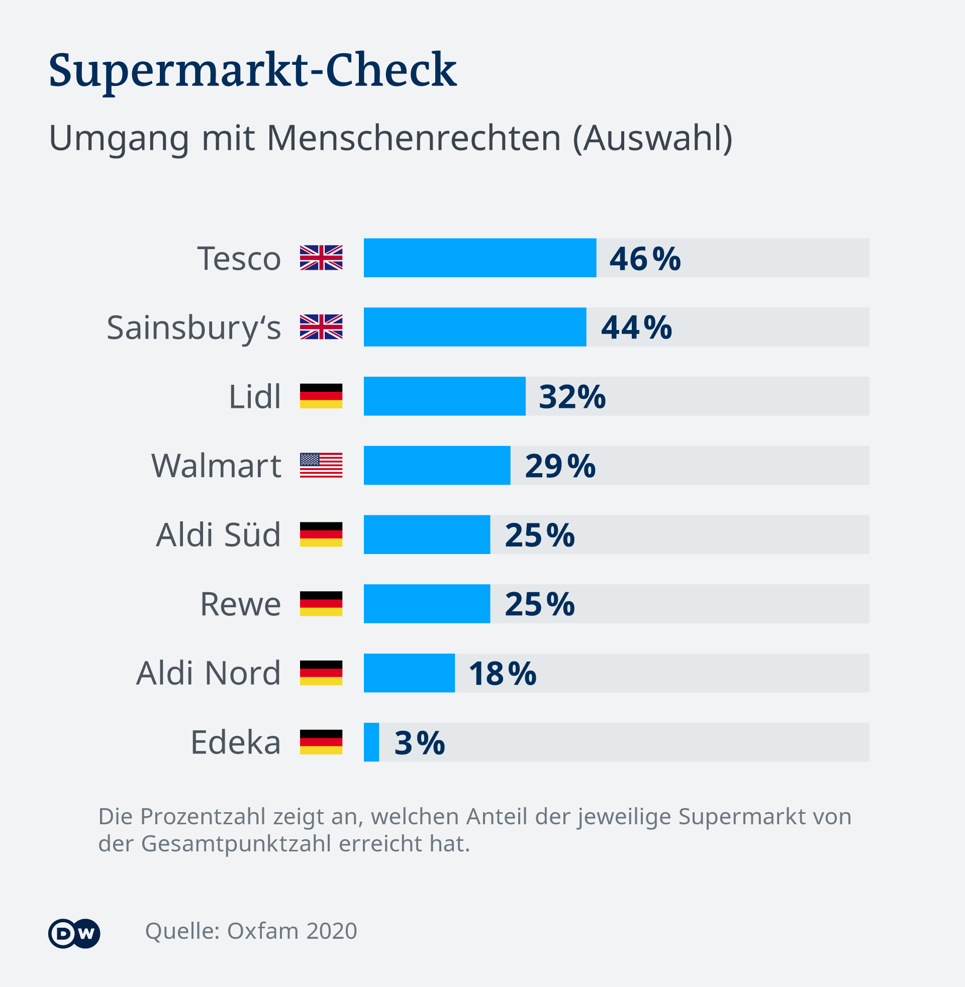 Infografik: Supermarkt-Check