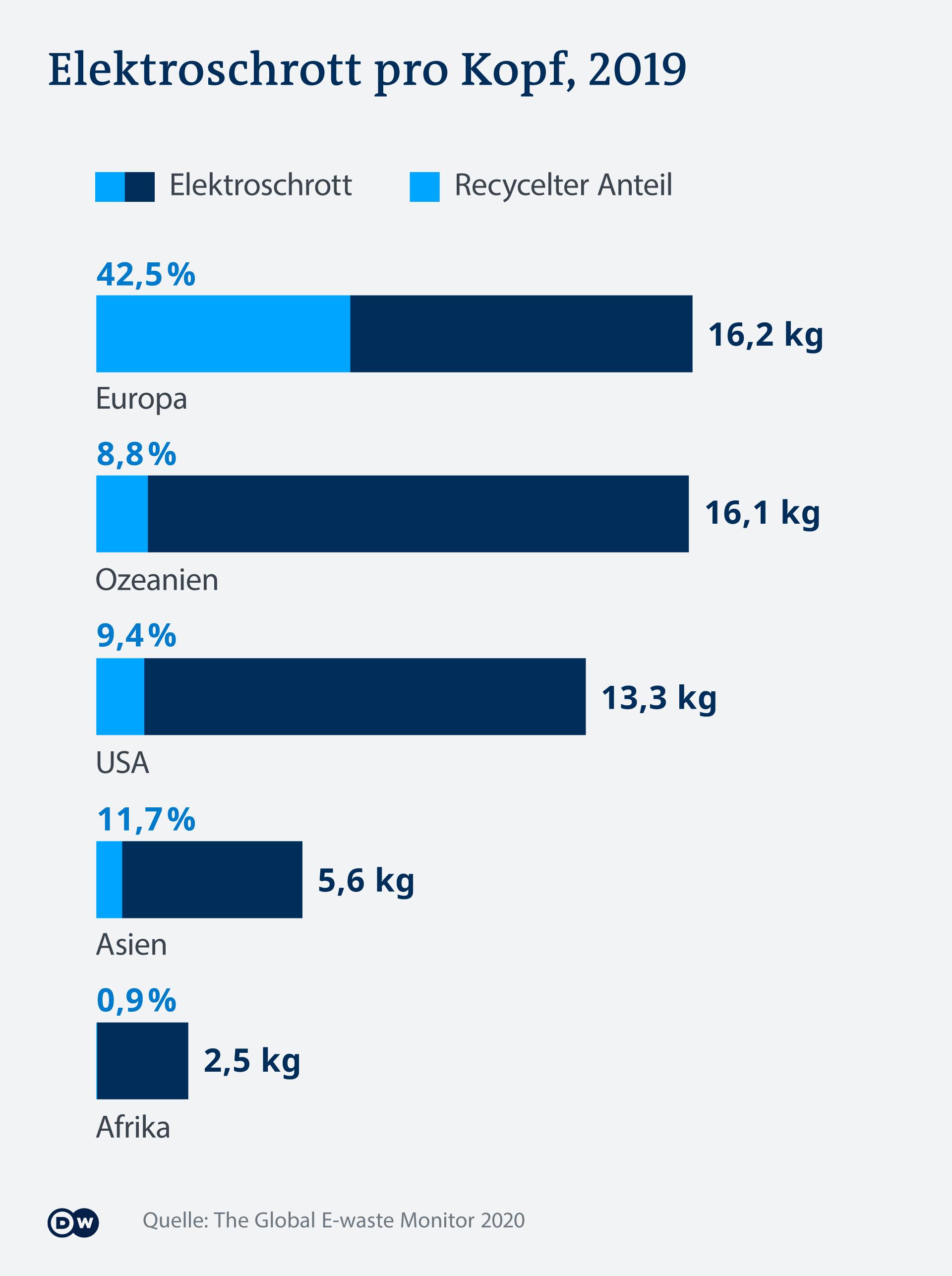 Infografik Elektroschrott pro Kopf