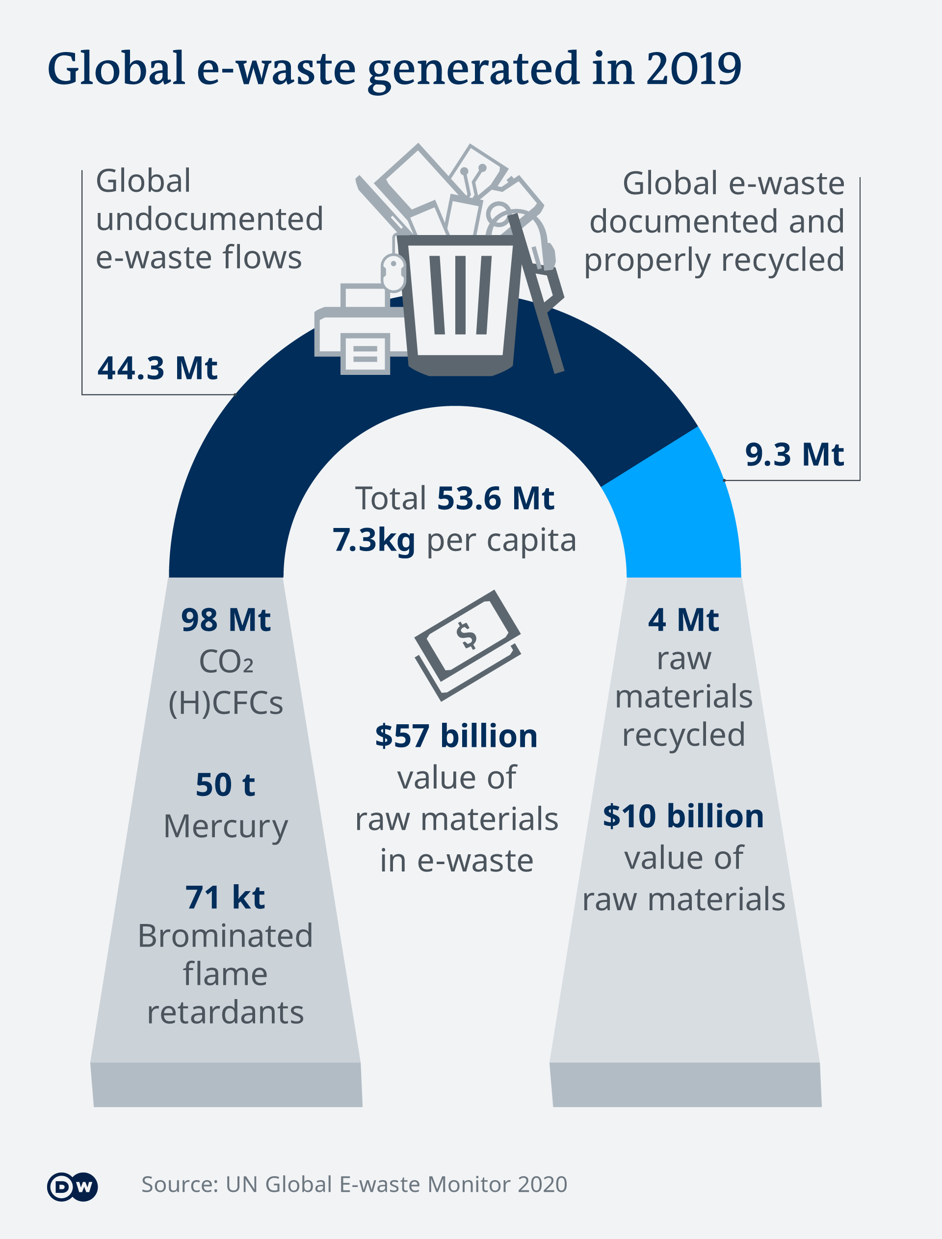 An infographic on global e-waste generated in 2019