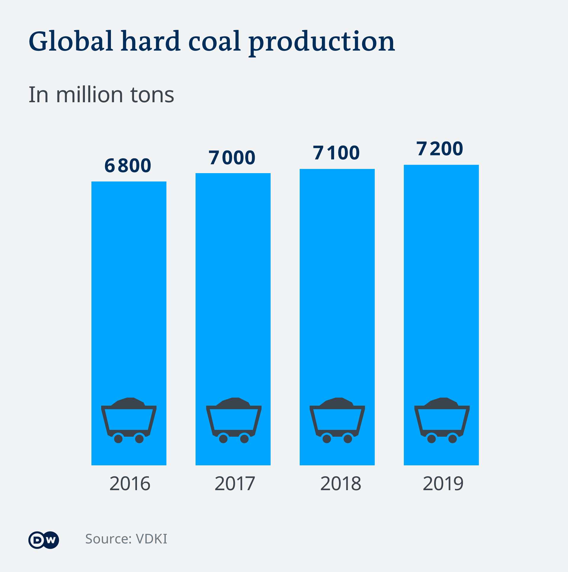 A graphic showing global hard coal production 2016-2019