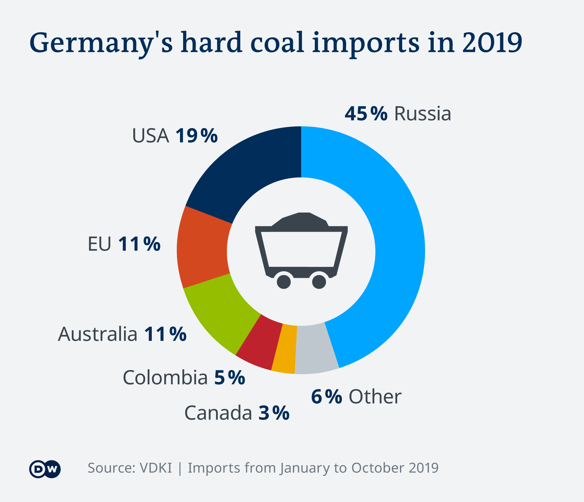 Infografik Steinkohle Importe Deutschland EN