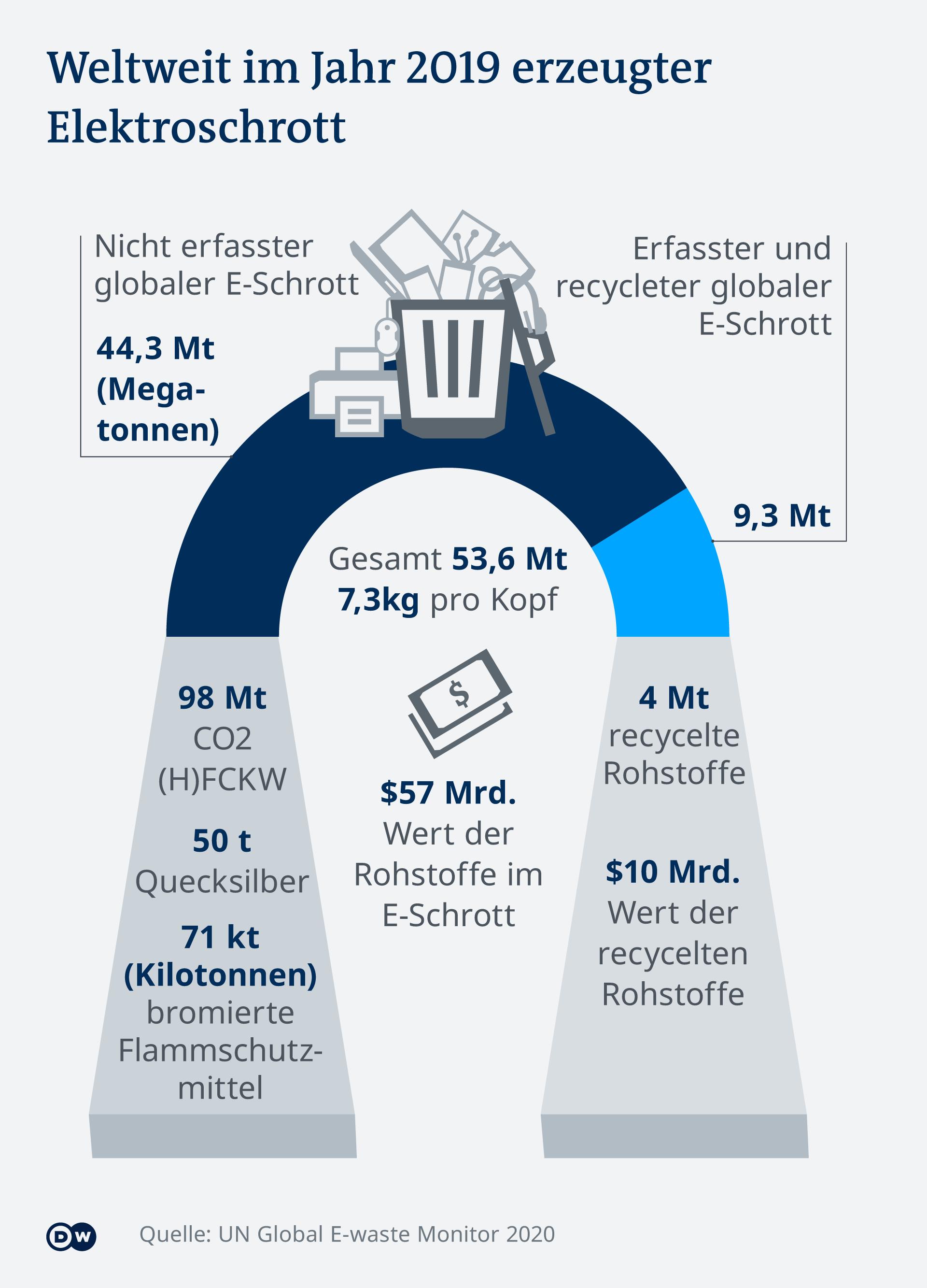 Infografik Global e-waste generated in 2019