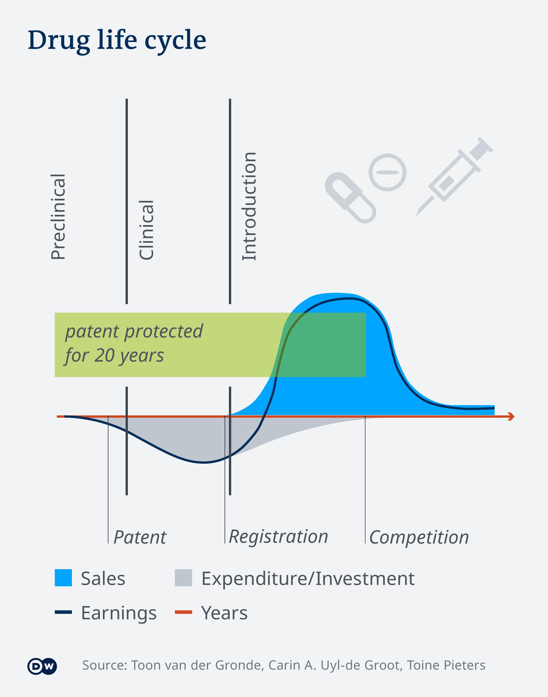 Graphic: Drug life cycle