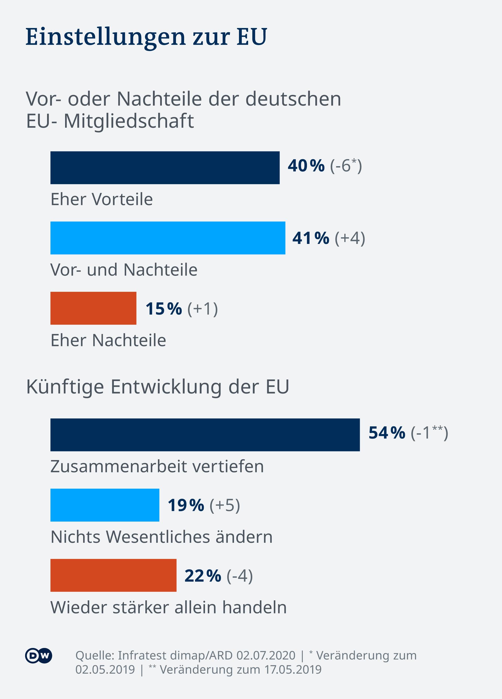 Infografik: Einstellungen zur EU