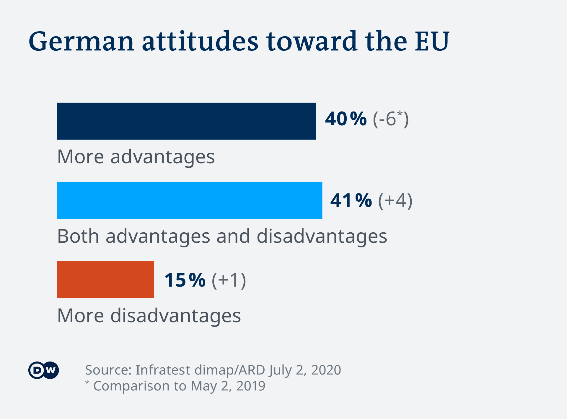 German attitudes toward the EU