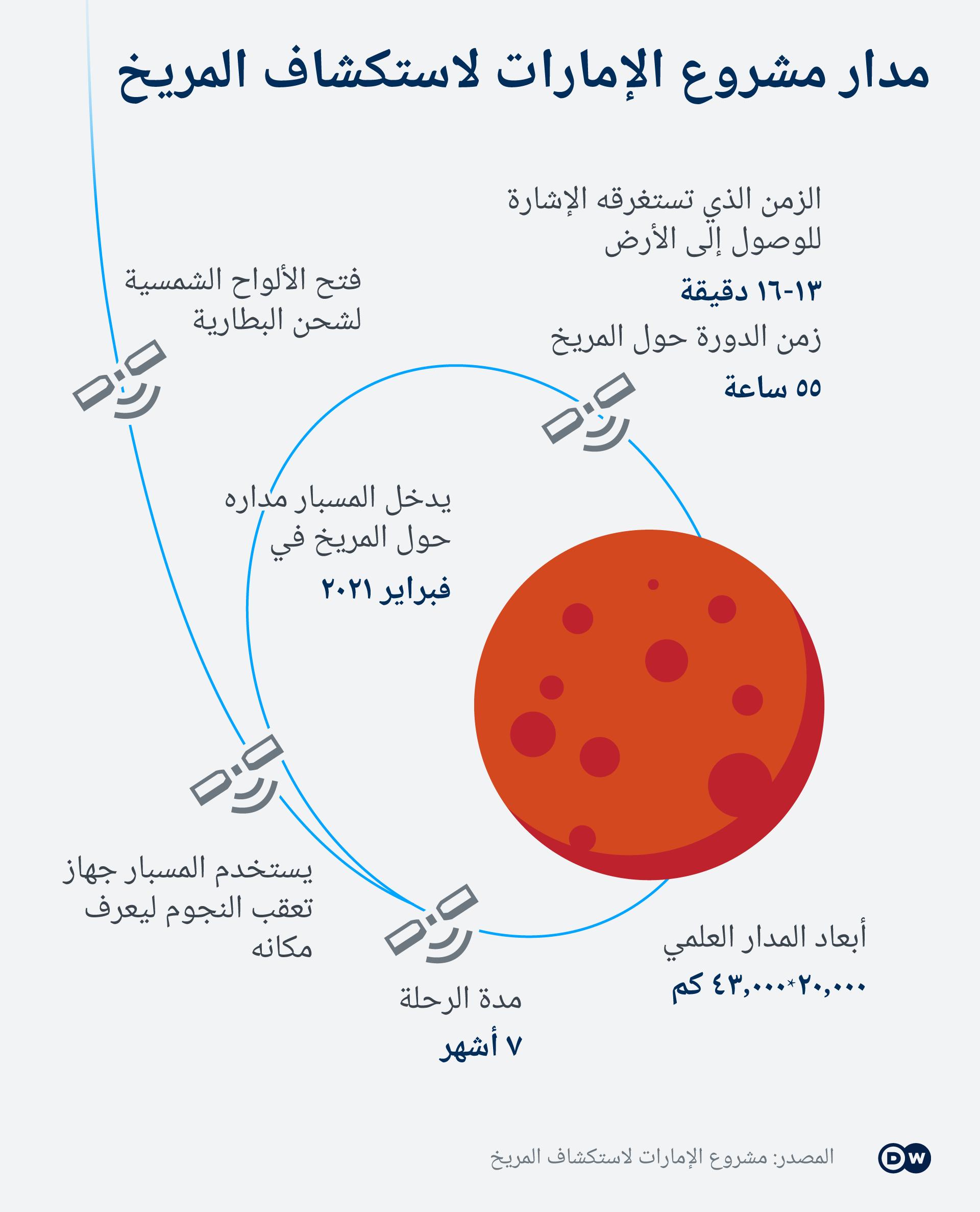 Infografik Emirates Mars Mission AR