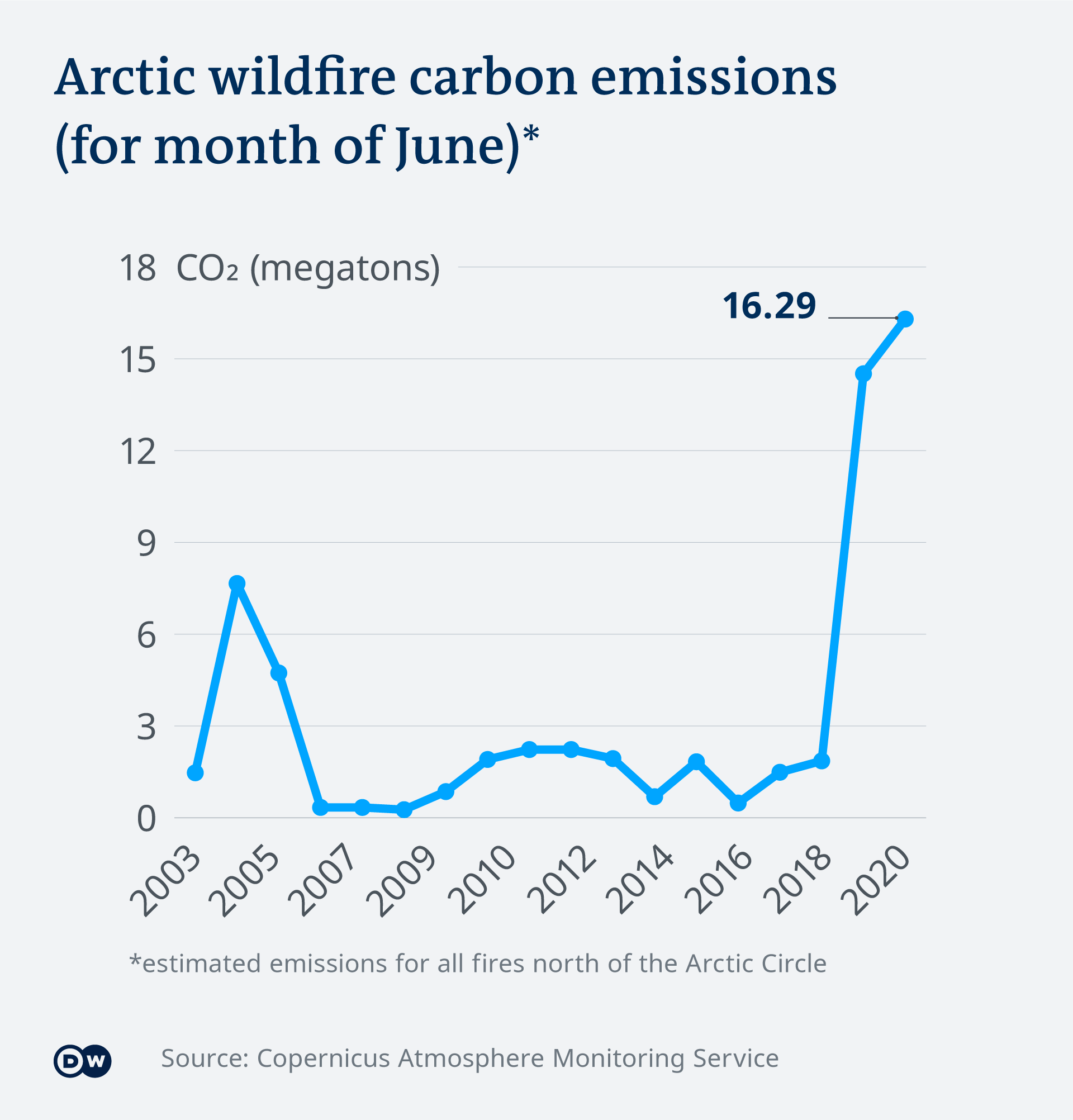 Infographic: Arctic wildfire carbon emissions from 2003-2020
