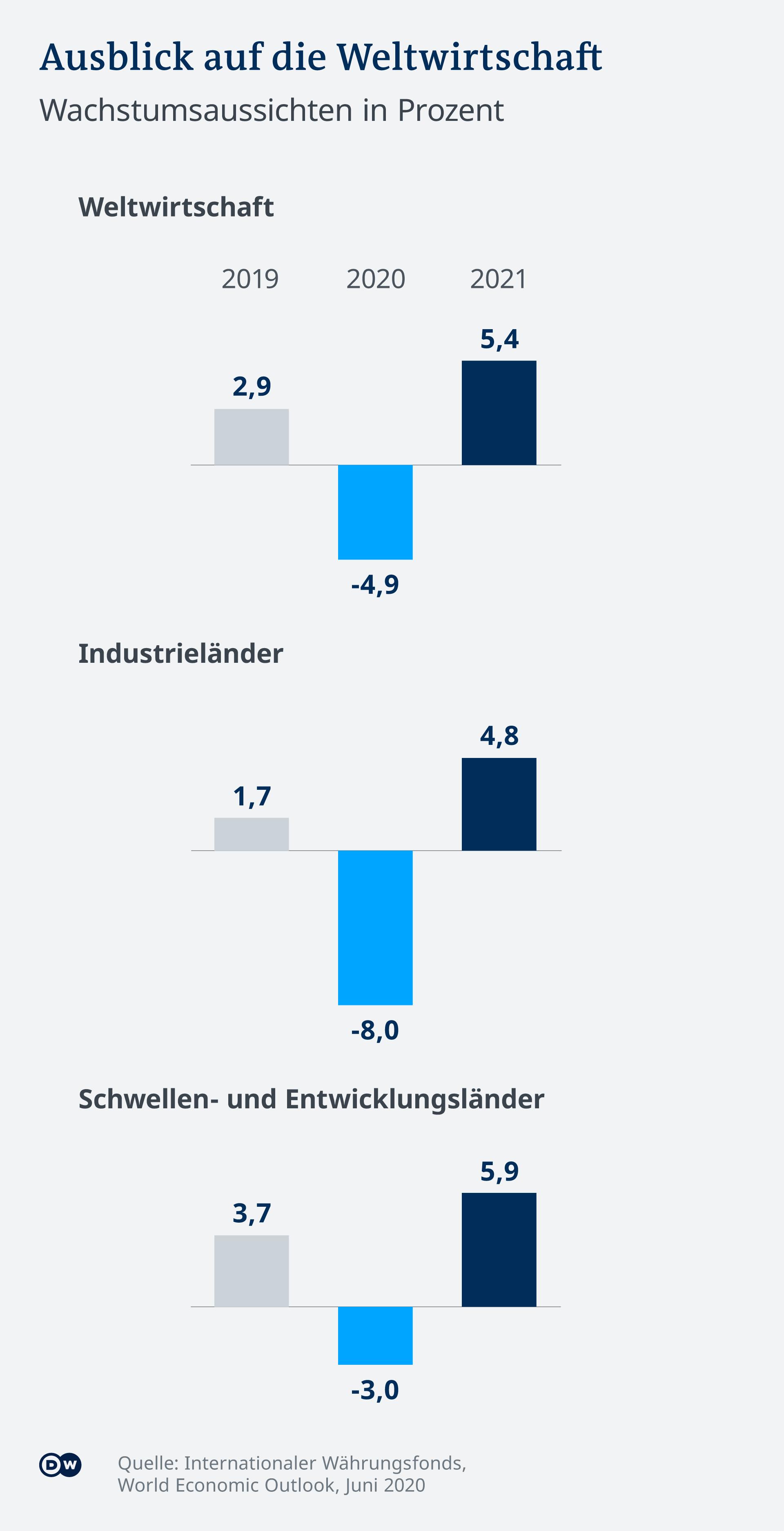 Infografik Ausblick Weltwirtschaft