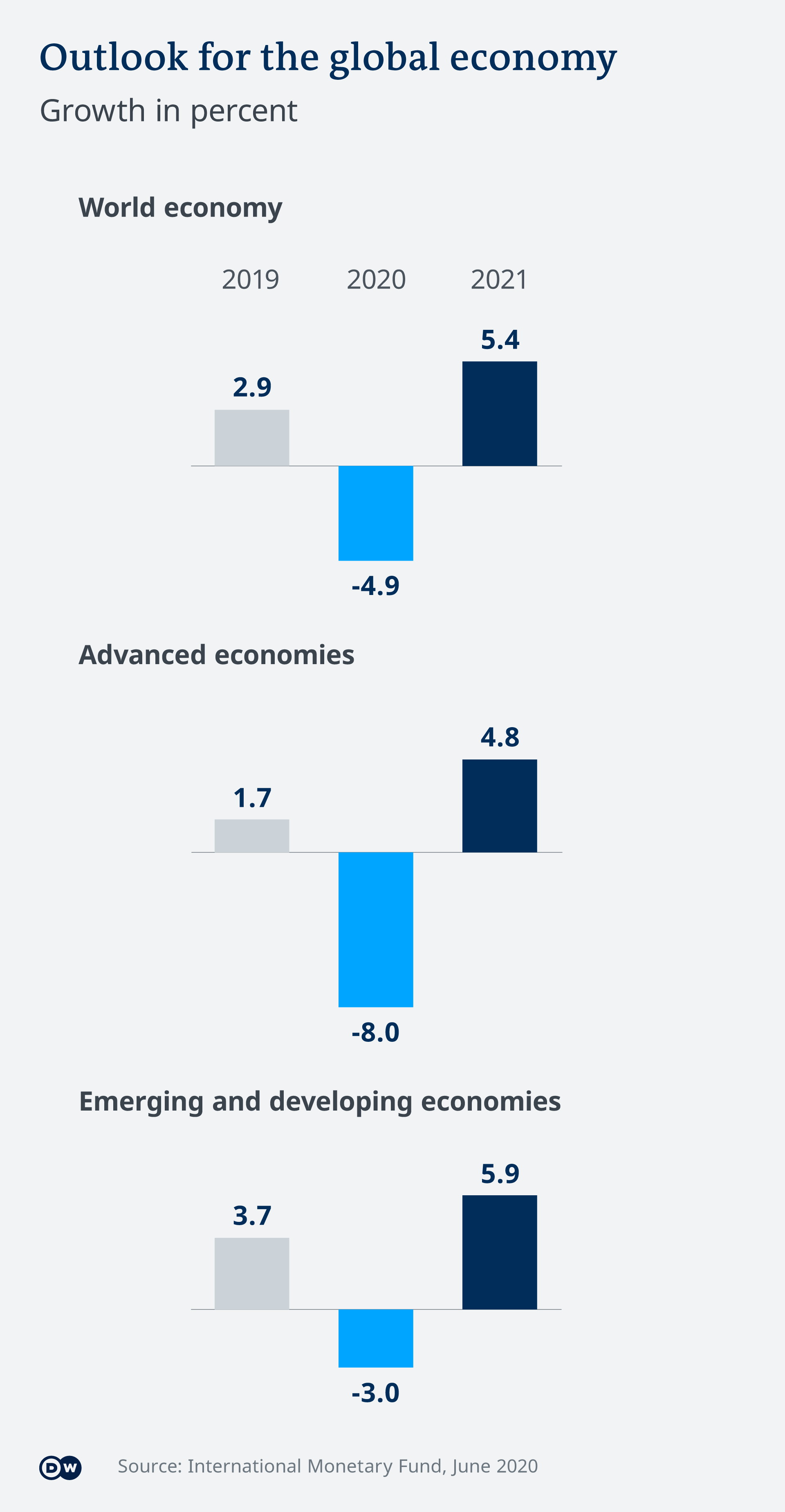 Global economic growth - predictions