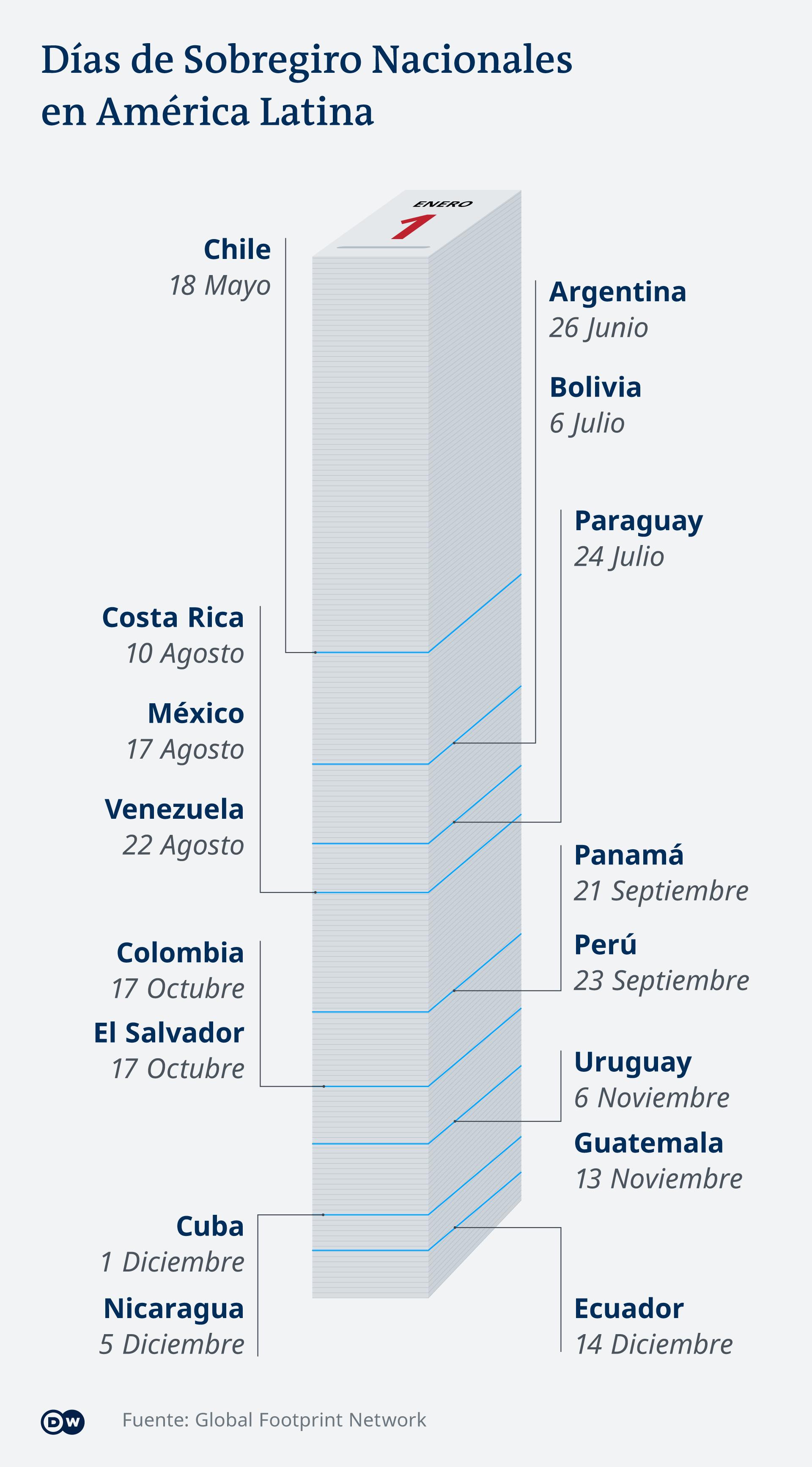 Infografik Country overshoot day Lateinamerika ES