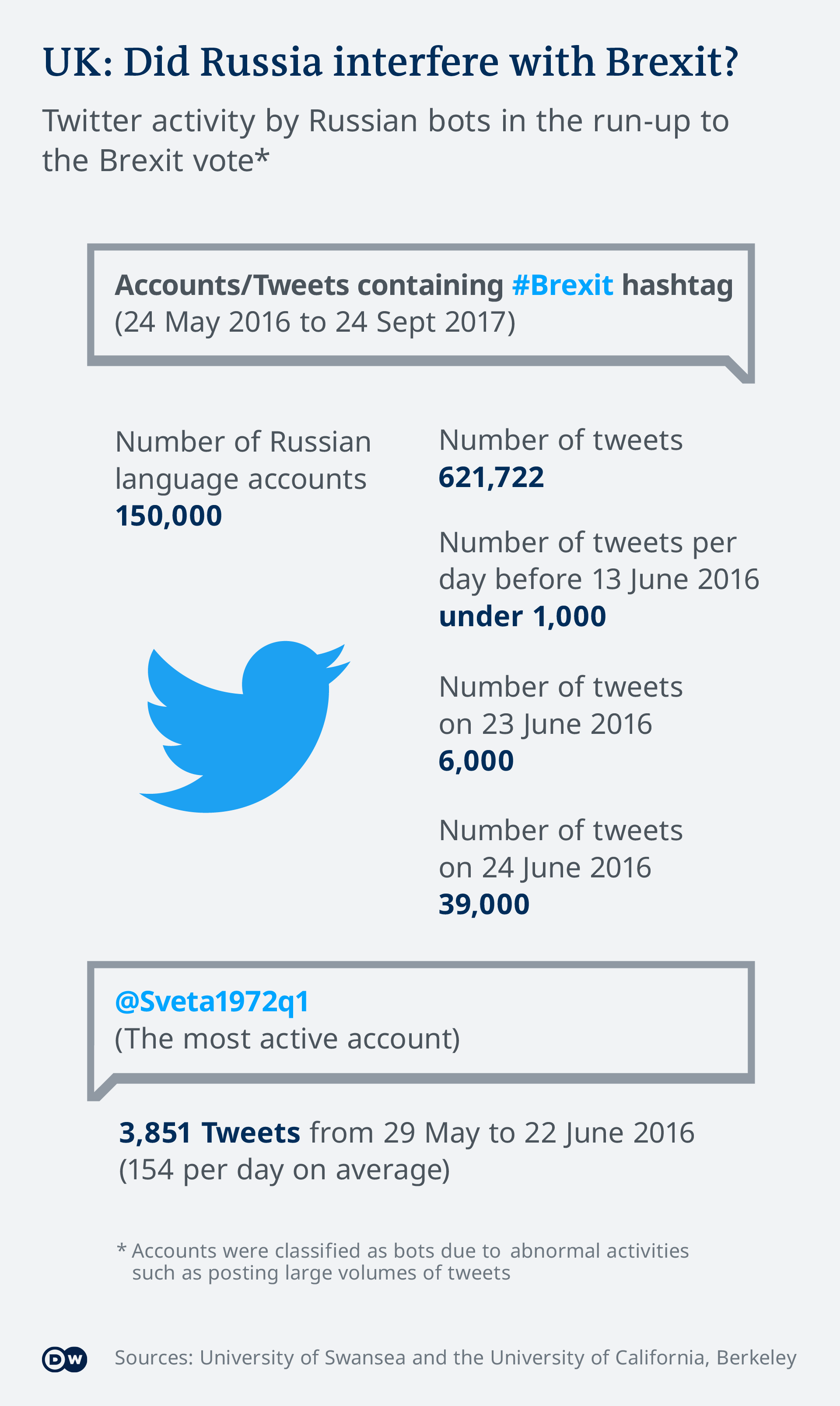 Infografik - Did Russia interfere with Brexit? - EN