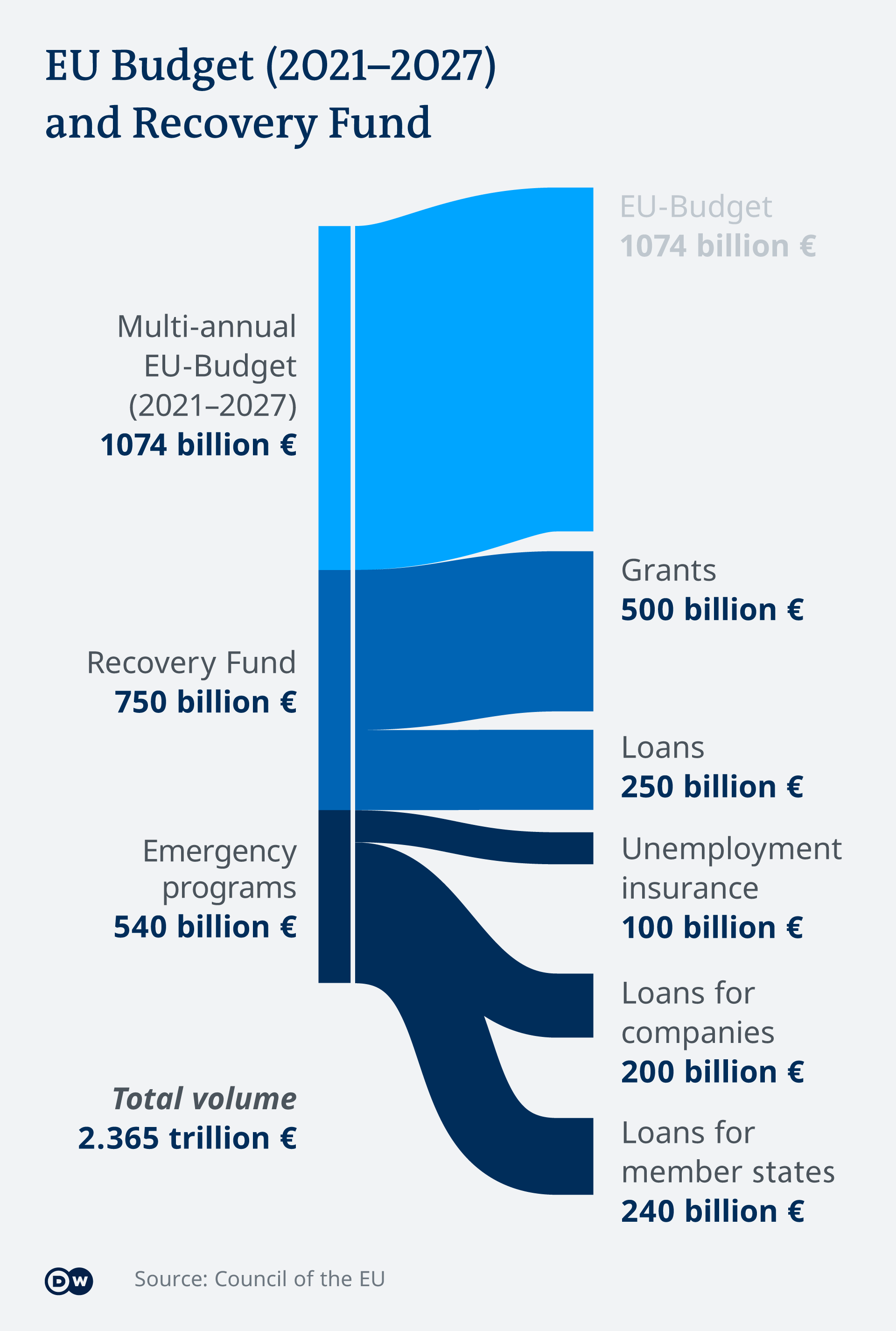 Infographic of the EU budget and COVID-19 recovery proposals