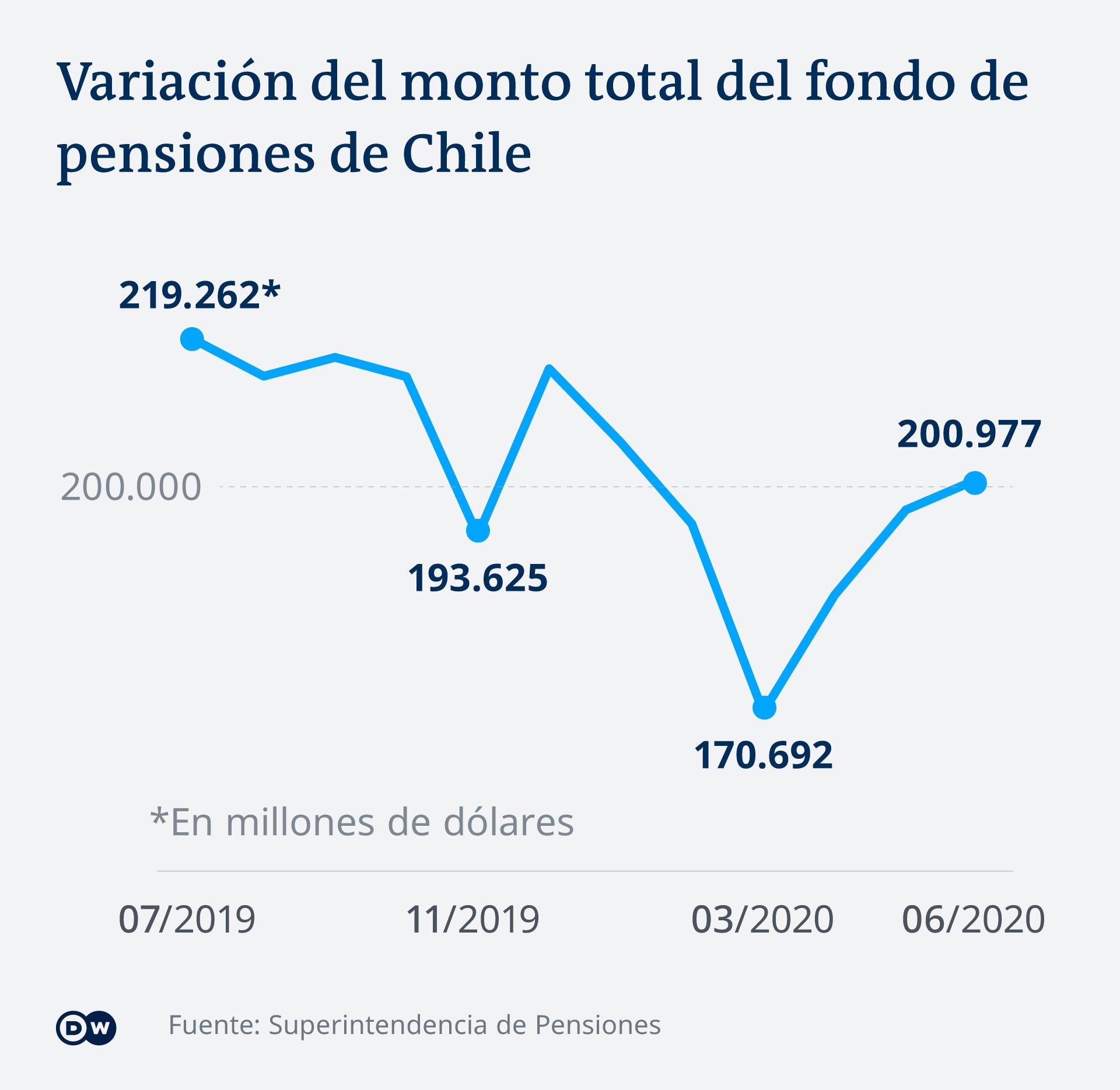 Infografik Chilenische Pensionskassen ES
