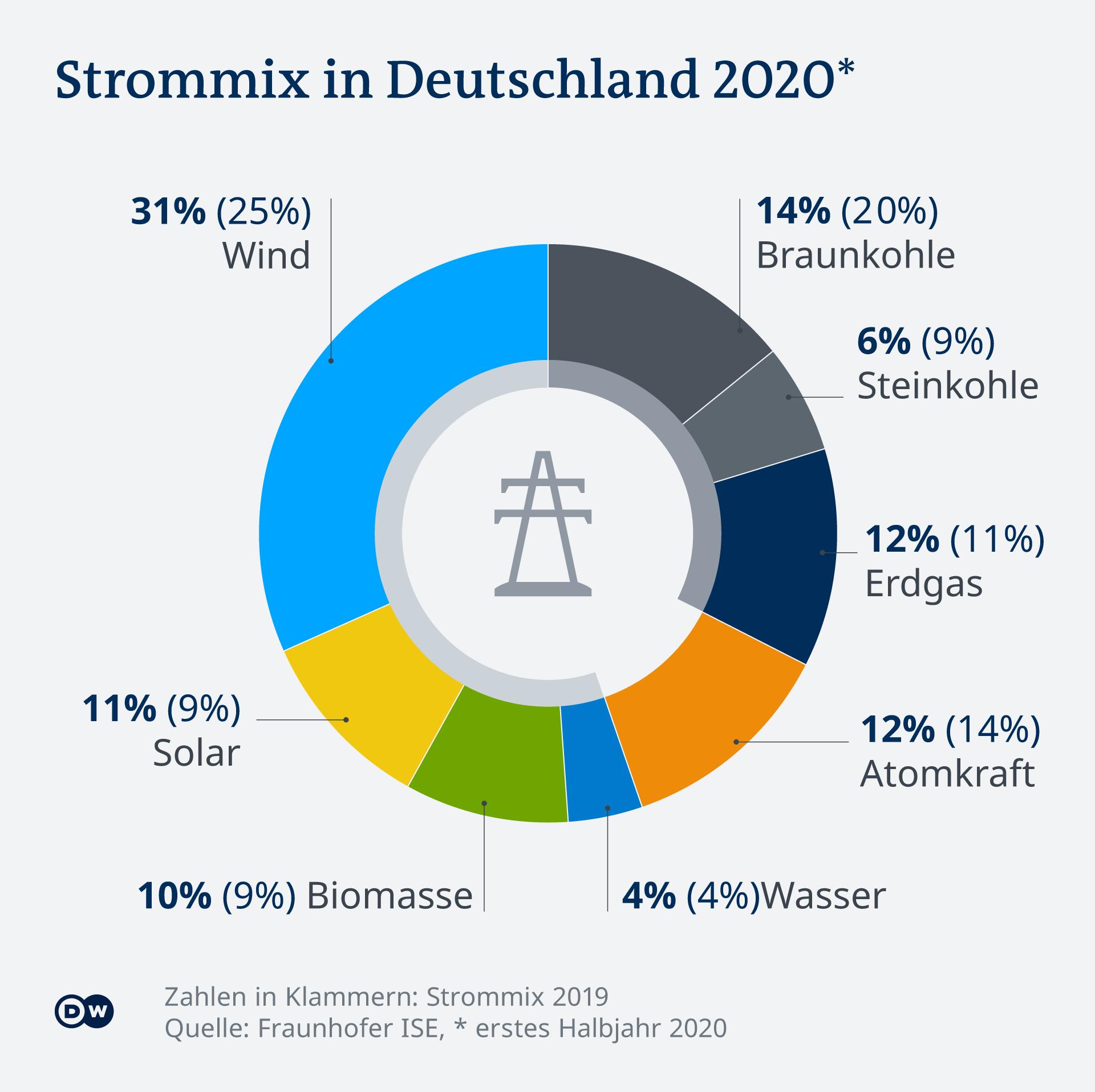 Infografik Strommix in Deutschland 2020. 56 Prozent des Stroms kam 2020 aus Erneuerbaren Energien in Deutschland und nur noch 20 Prozent aus Kohle. Corona verstärkte Trends.