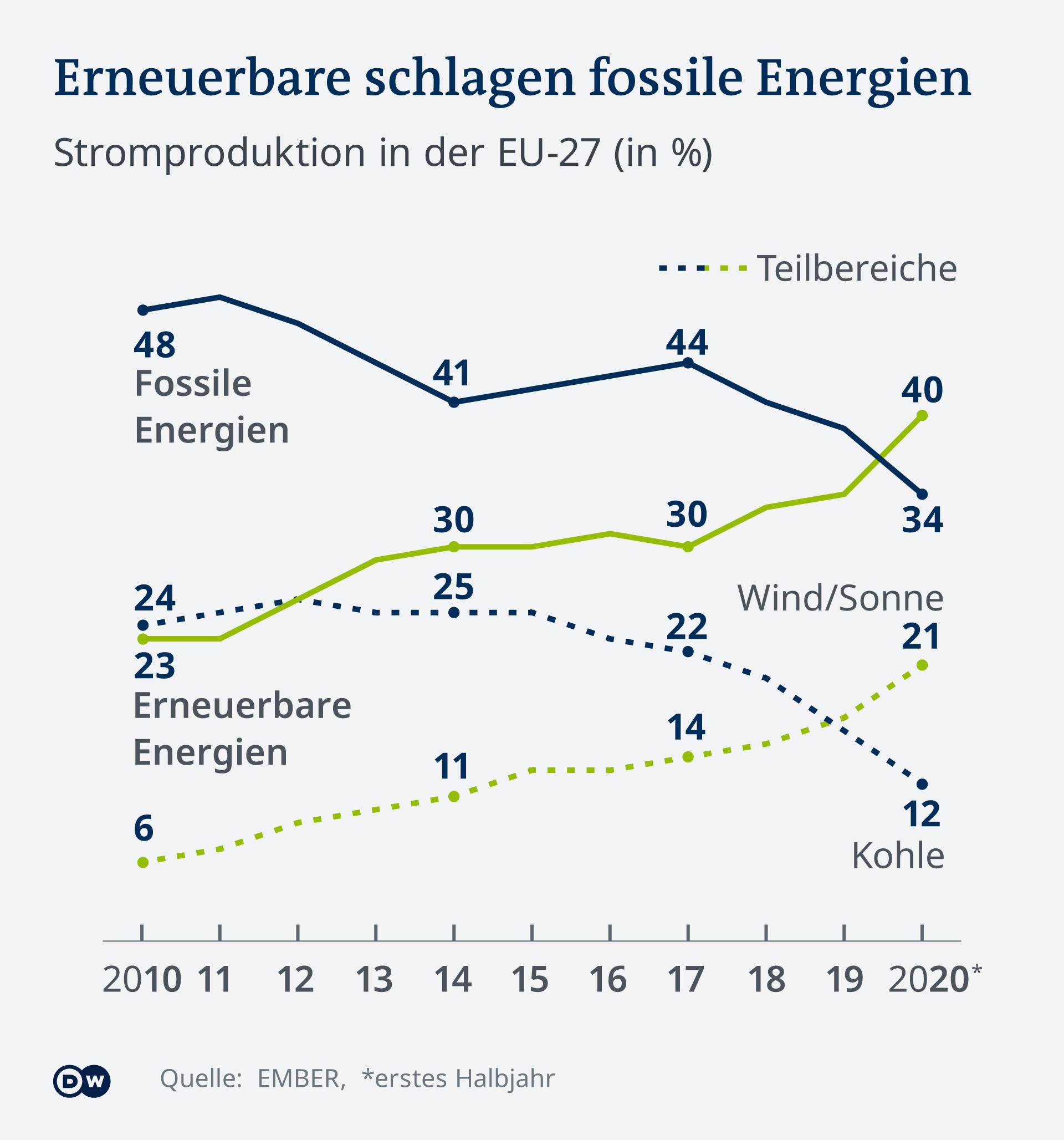 Infografik - Erneuerbare schlagen fossile Energien in Europa. Die Grafik zeigt die Produktion von Strom aus Kohle und Wind und Sonne in der EU von 2010 bis 2020. Kohlekraftwerke werden unrentabel und stehen zunehmend still.