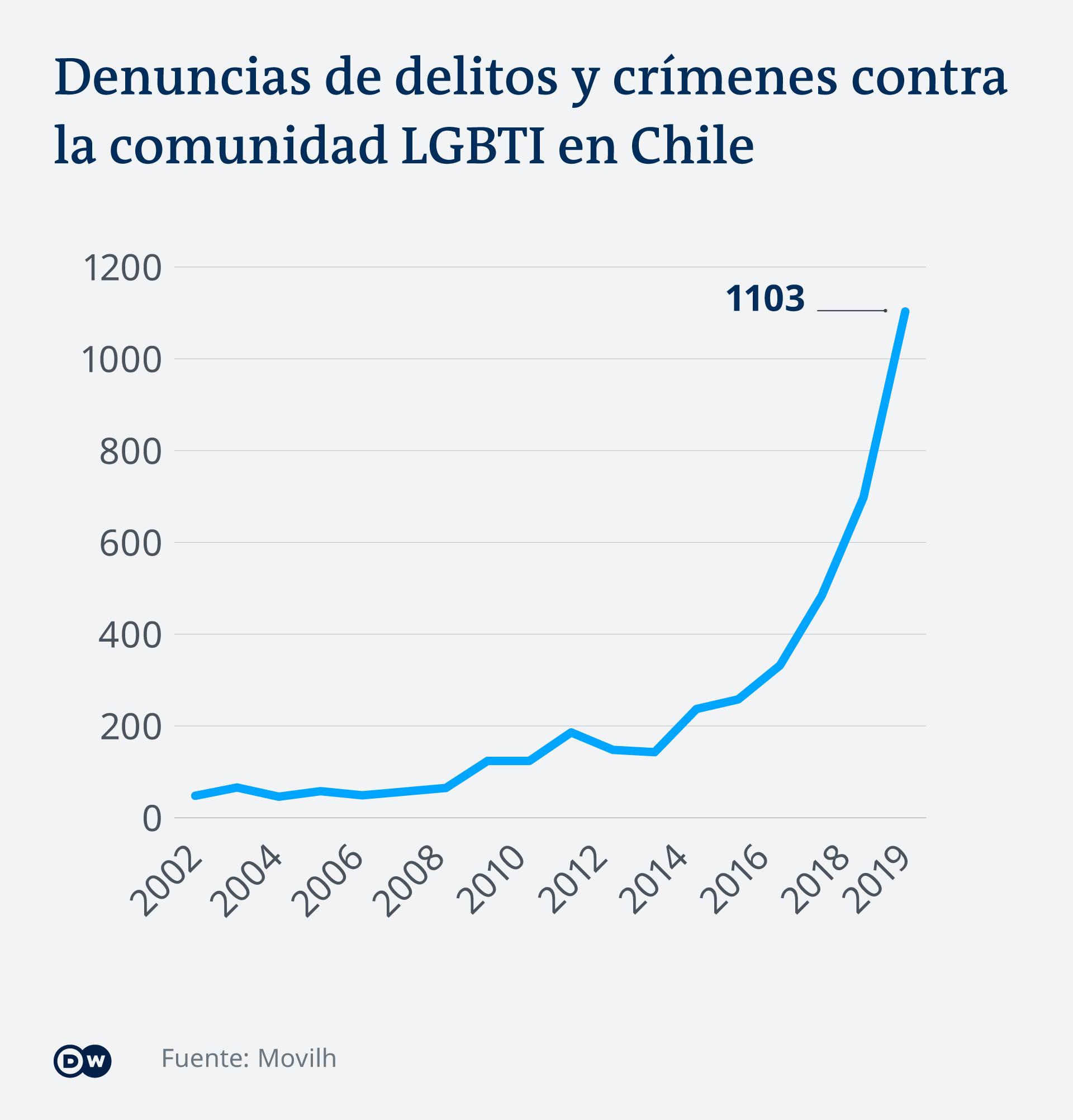 Pese a los avances legales, las denuncias de crímenes contra la comunidad LGBTI no han dejado de crecer en los últimos años